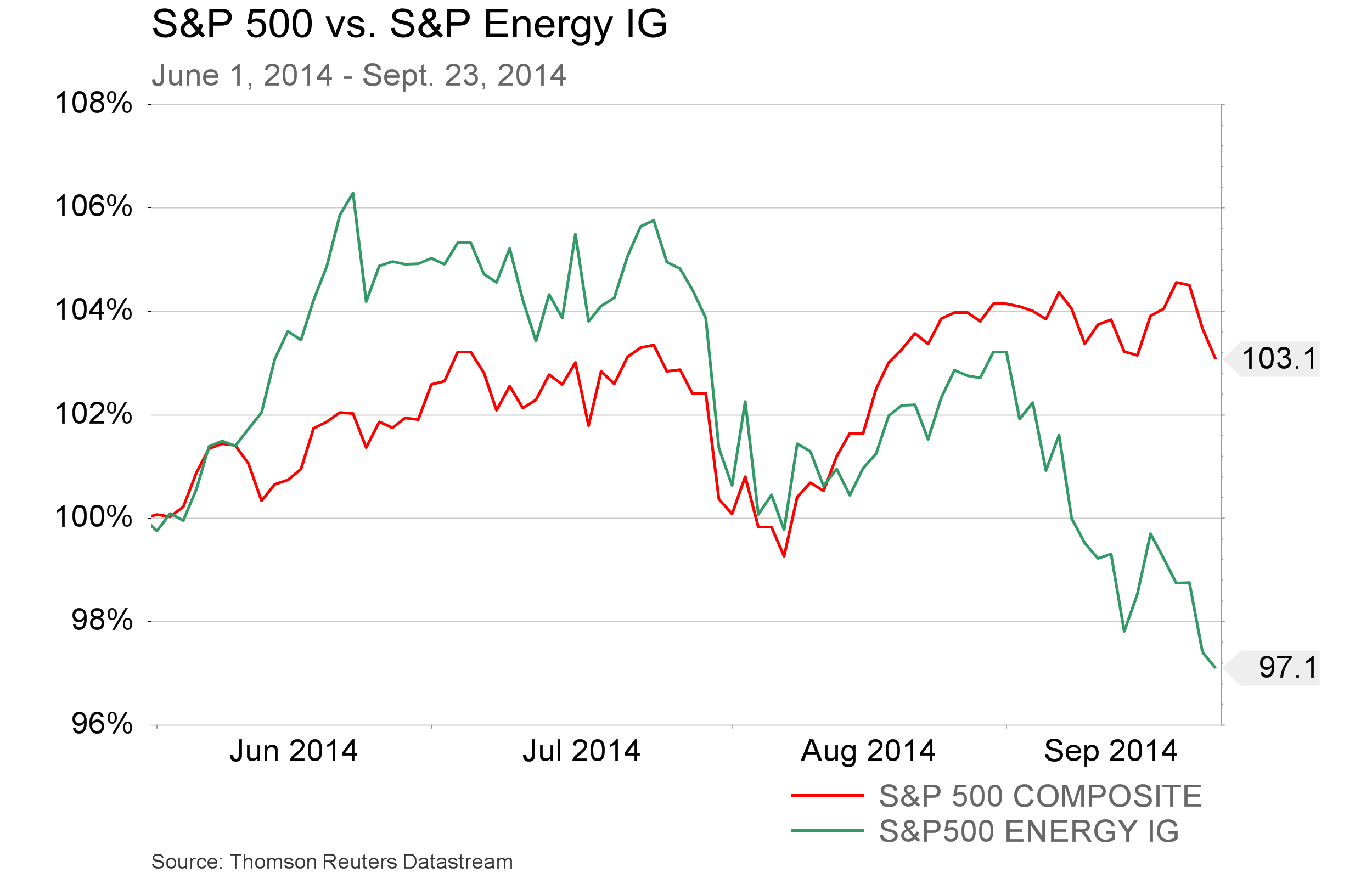 Sept 25 - S&P vs Energy - June 1