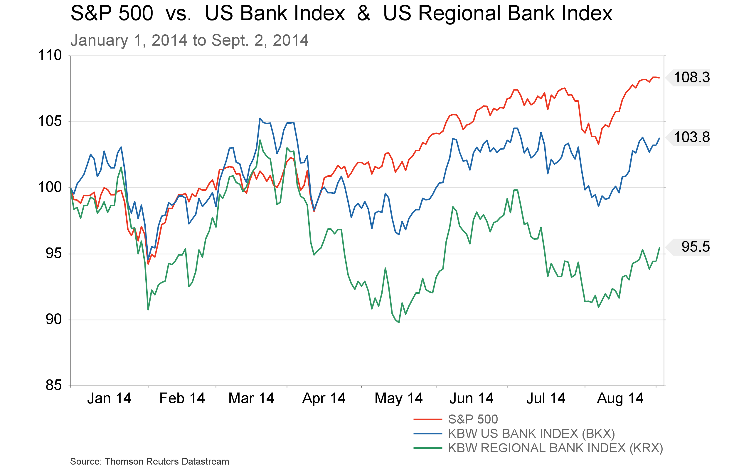 Sept.5 - S&P vs BKX and KRX