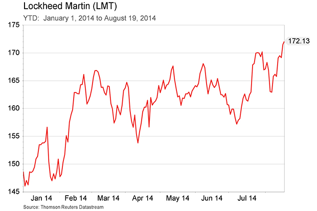 Lockheed Martin YTD Aug 22