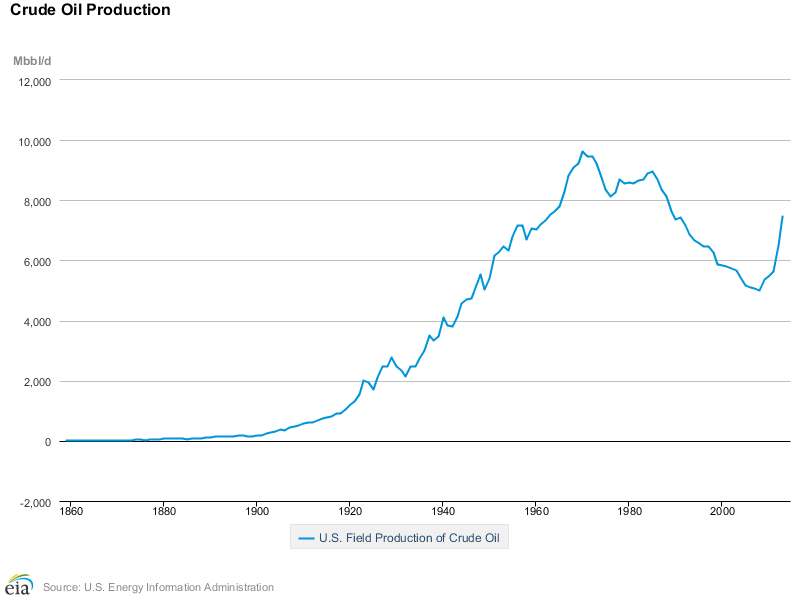 Sept. 19 -EIA US OIl Production 1860 - 2013