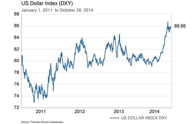 Oct-31-DXY