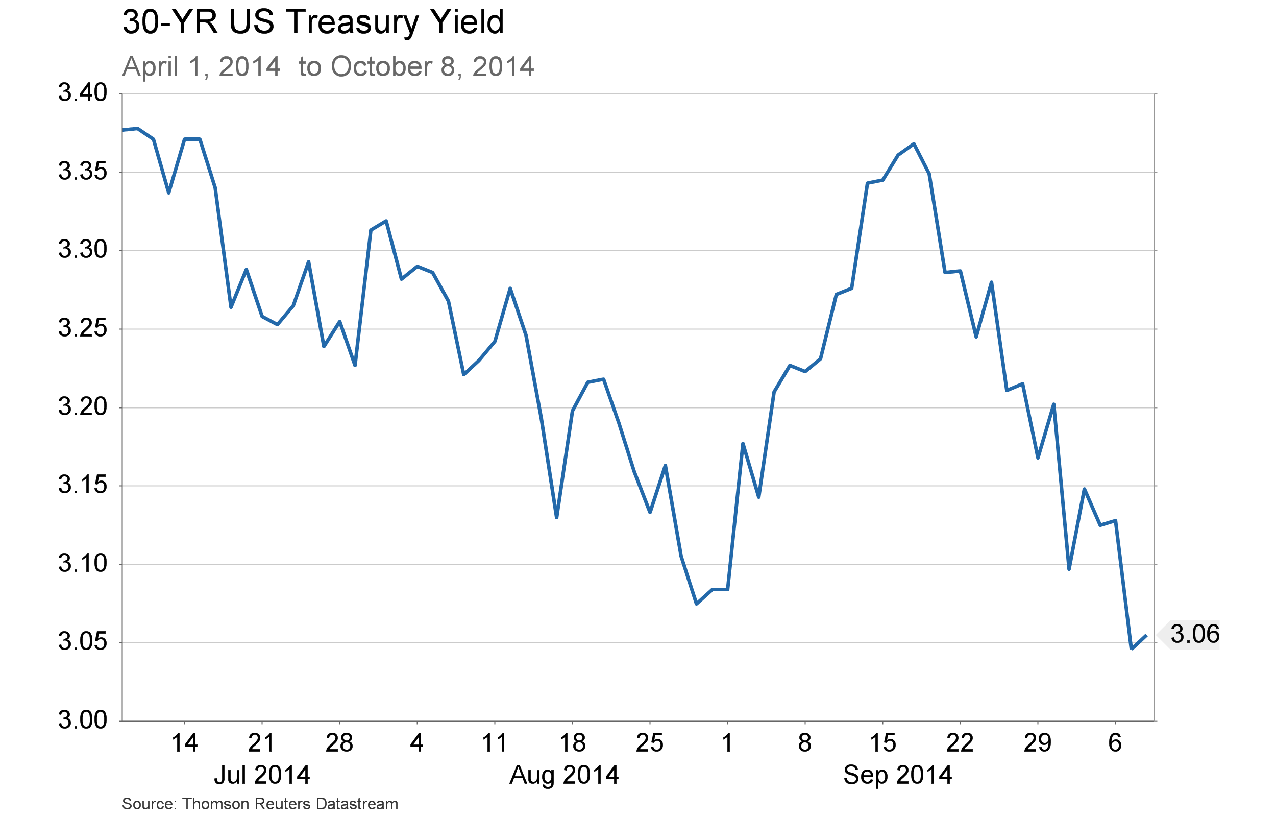 Oct.10 - 30 Year US Treasury Yield
