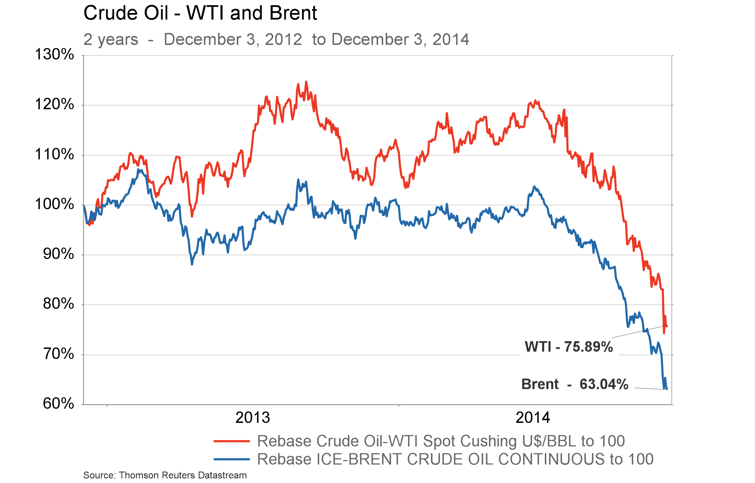 Dec. 5, 2014 Call - chart 2 - WTI and Brent 2 years