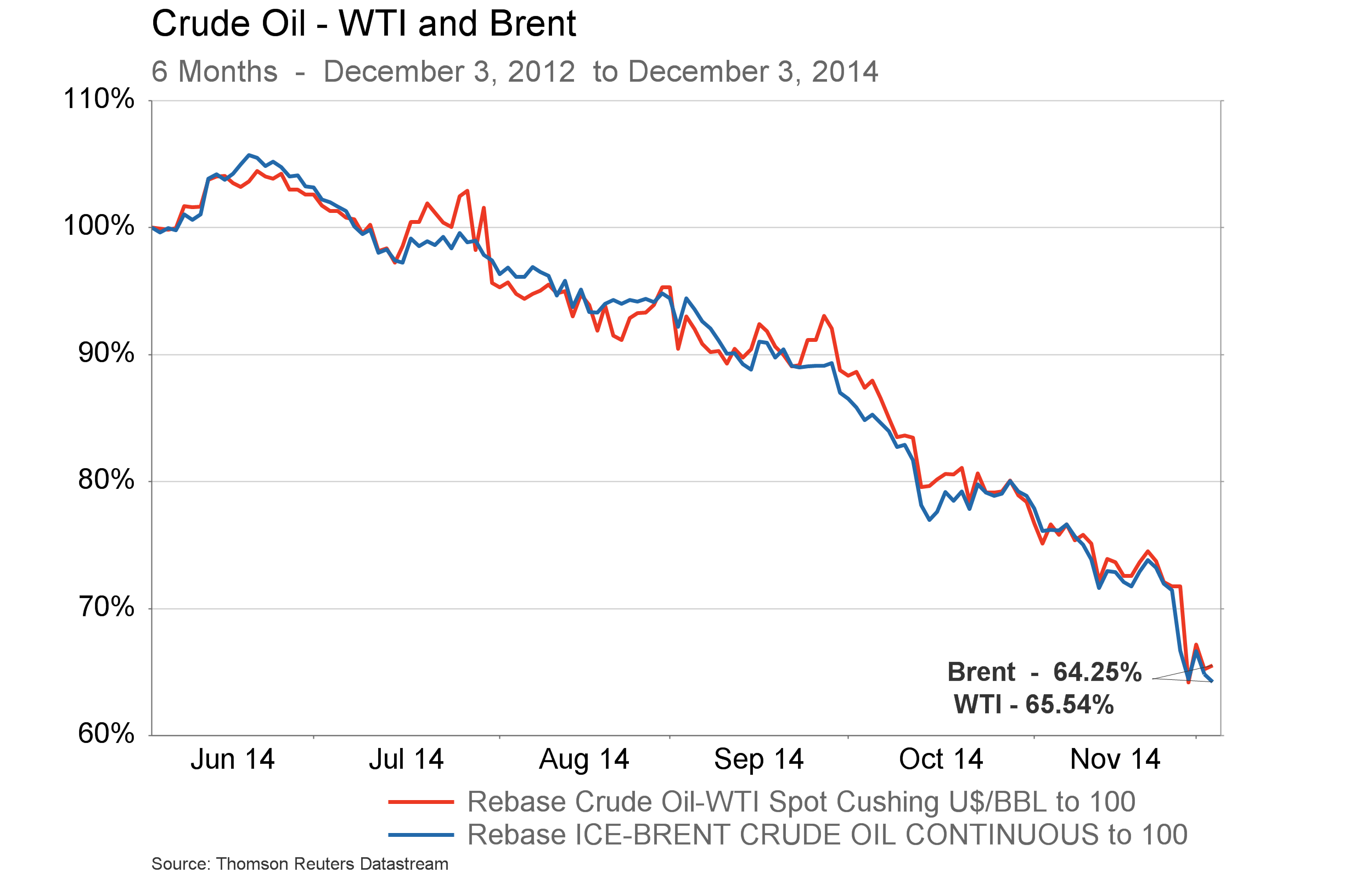 Dec. 5, 2014 Call - chart 3 - WTI and Brent 6 months