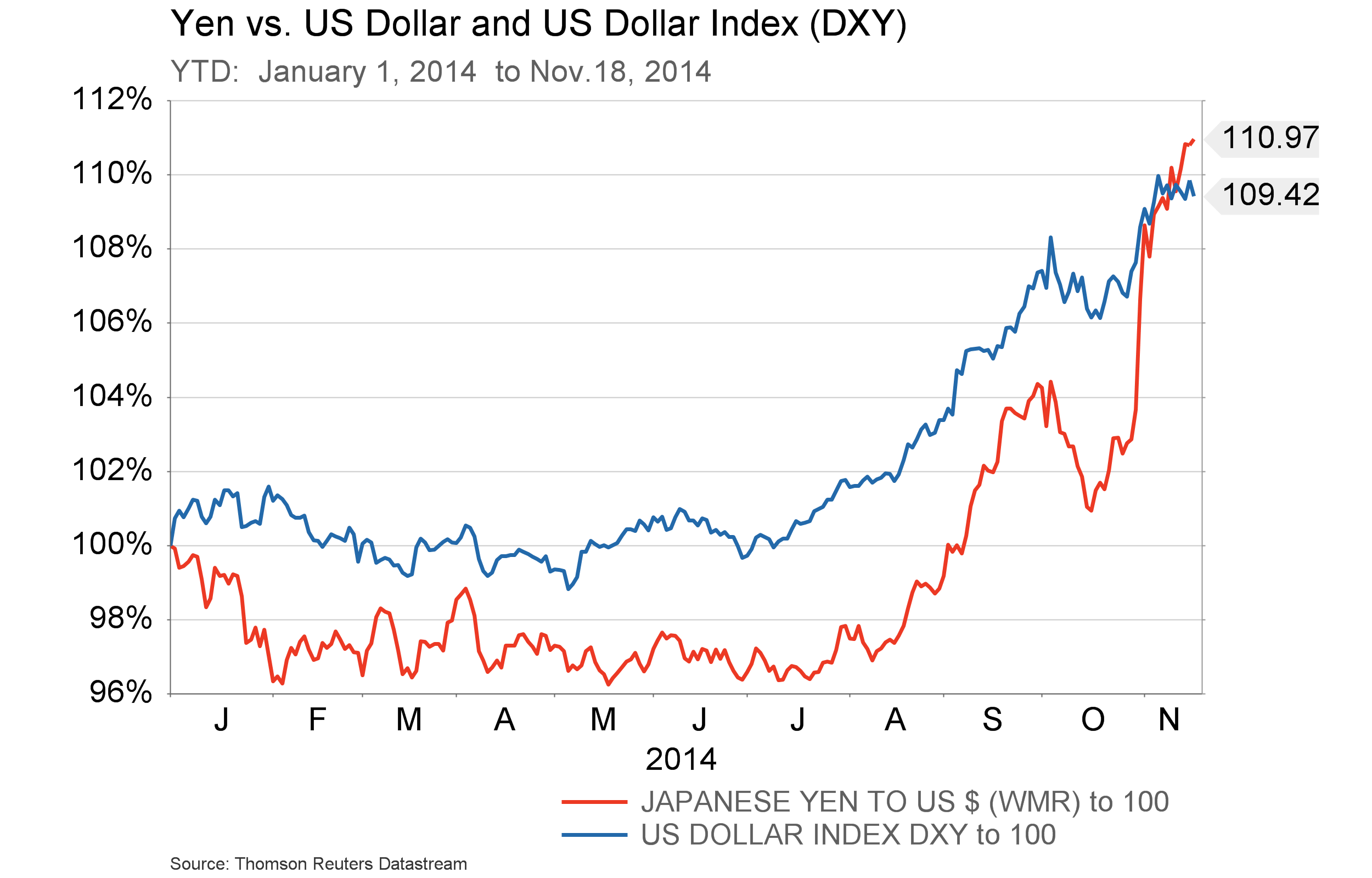 Nov.19 - Yen and DXY