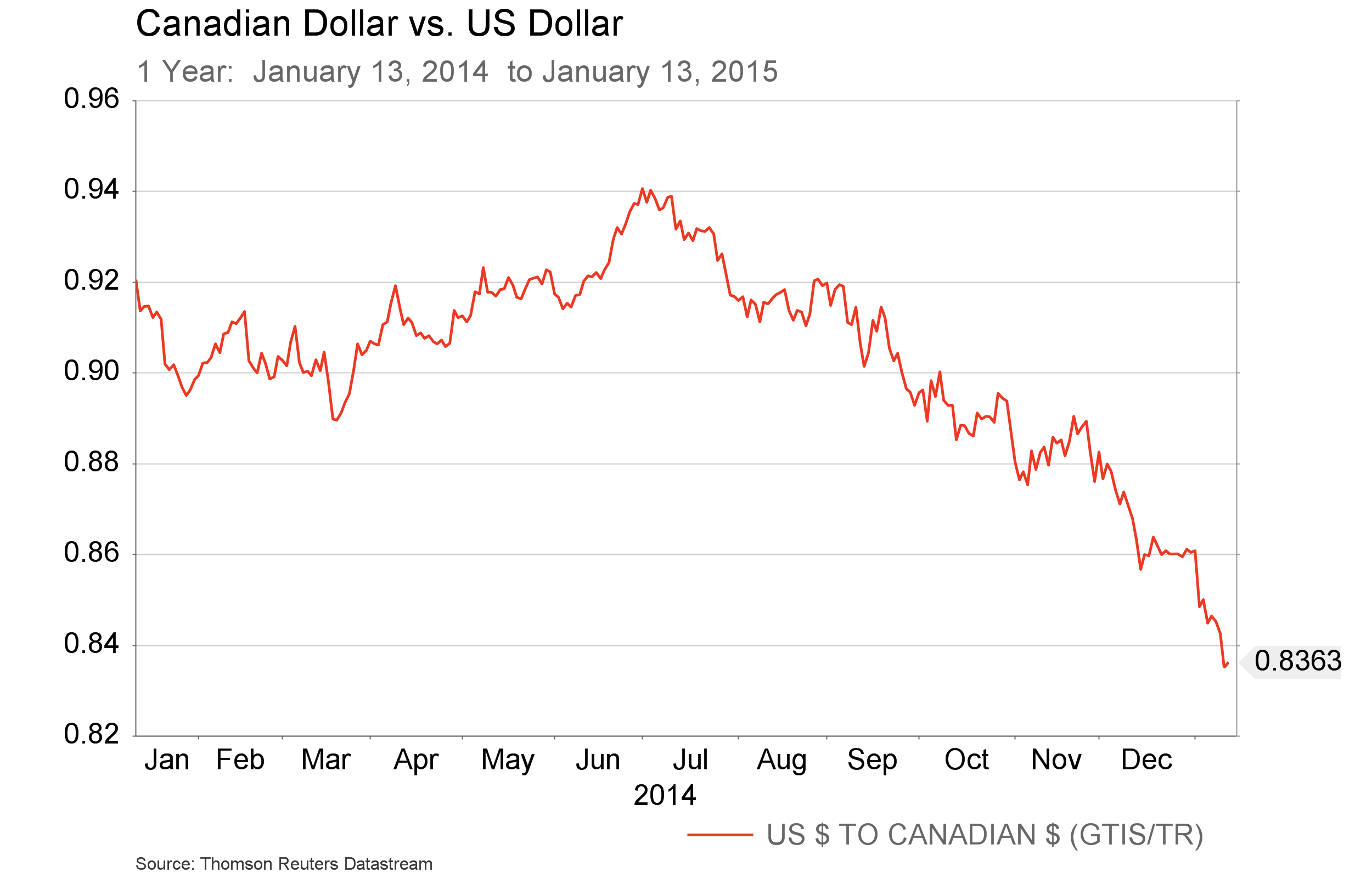 Canadian Dollar Jan 14