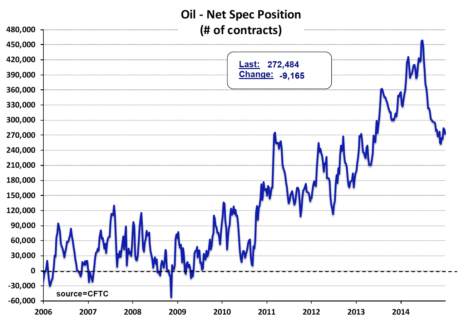 Jan.9.2015 -Crude Oil Net spec
