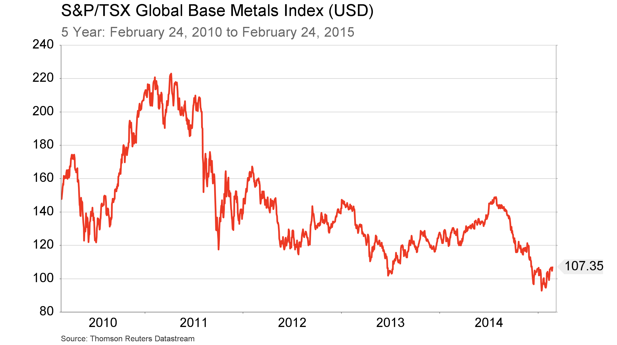 Feb.27 - TSX Global Base Metals Index