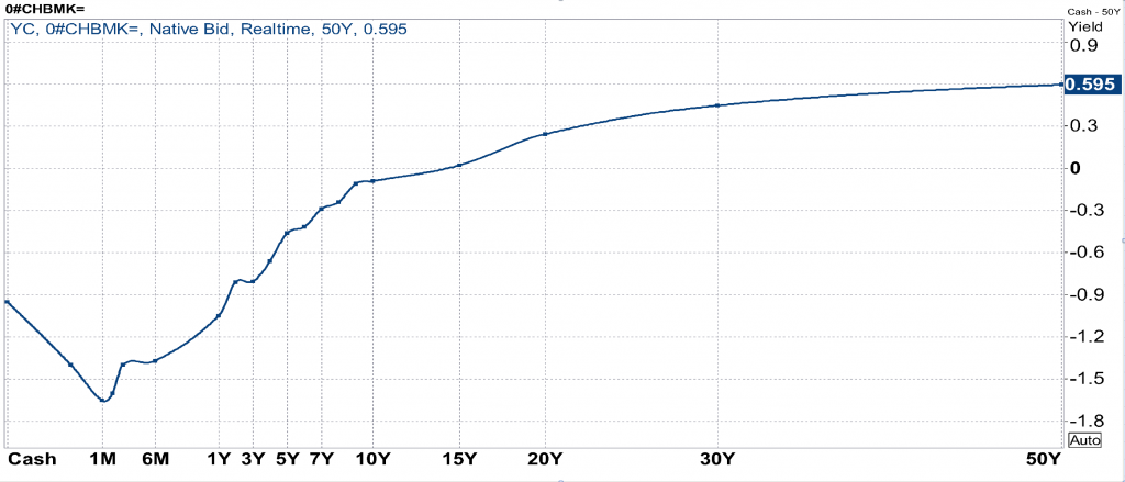 Feb.6.2015 - Swiss Benchmark Yield Curve