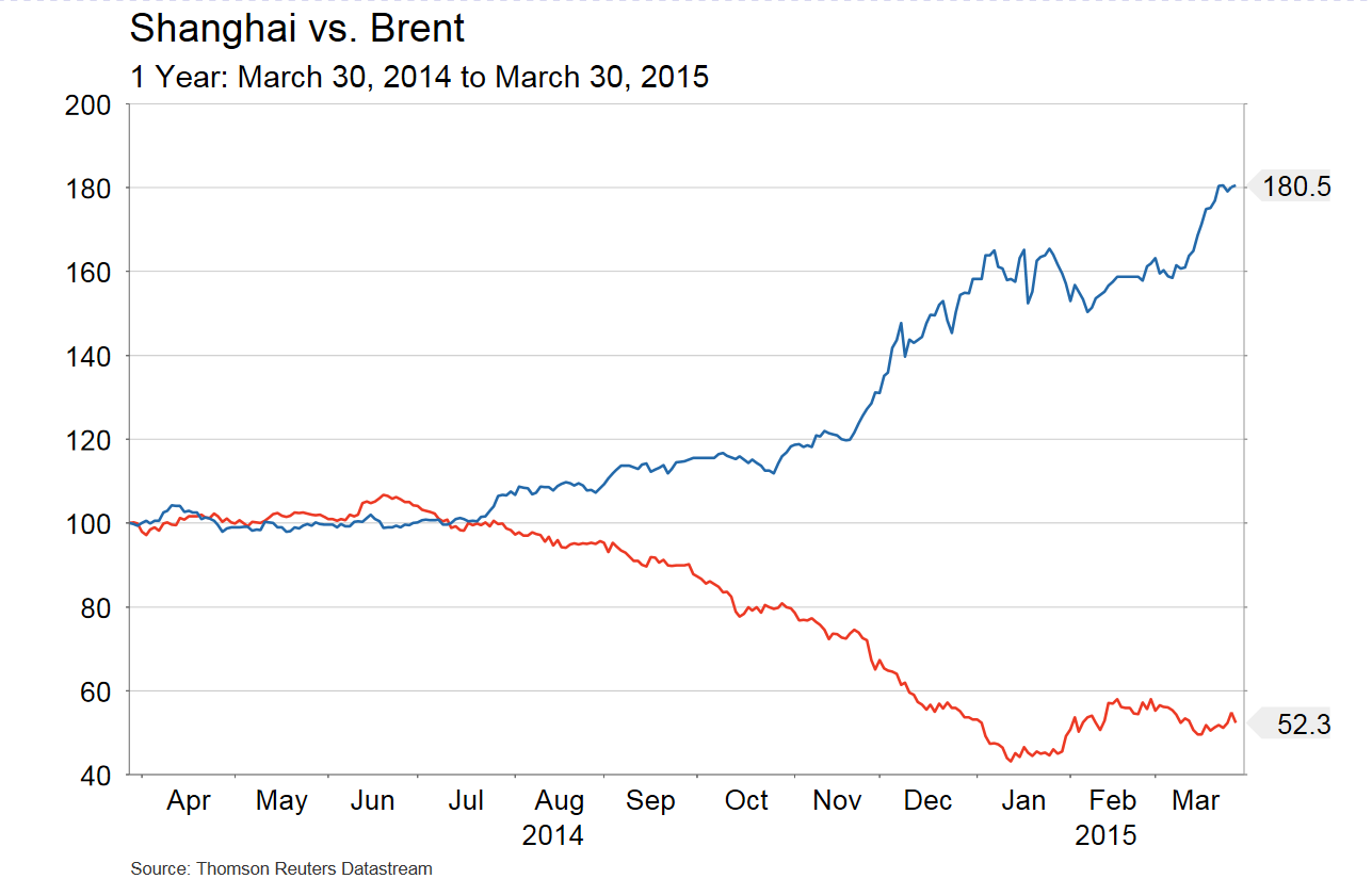 Apr.2, 2015 - 2. Brent and Shanghai
