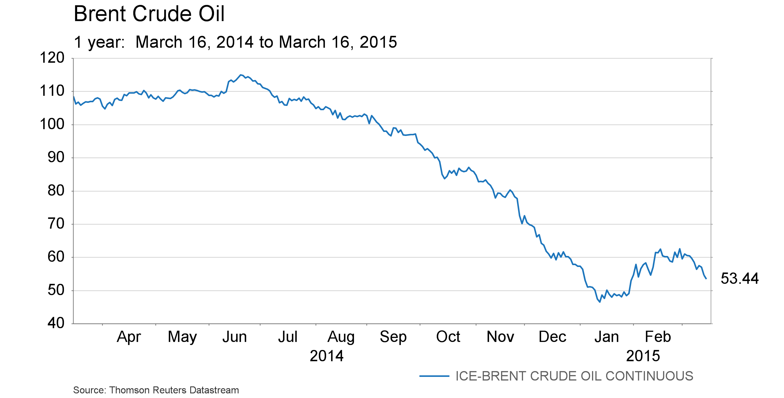 March 20 - Brent crude oil - 1 year