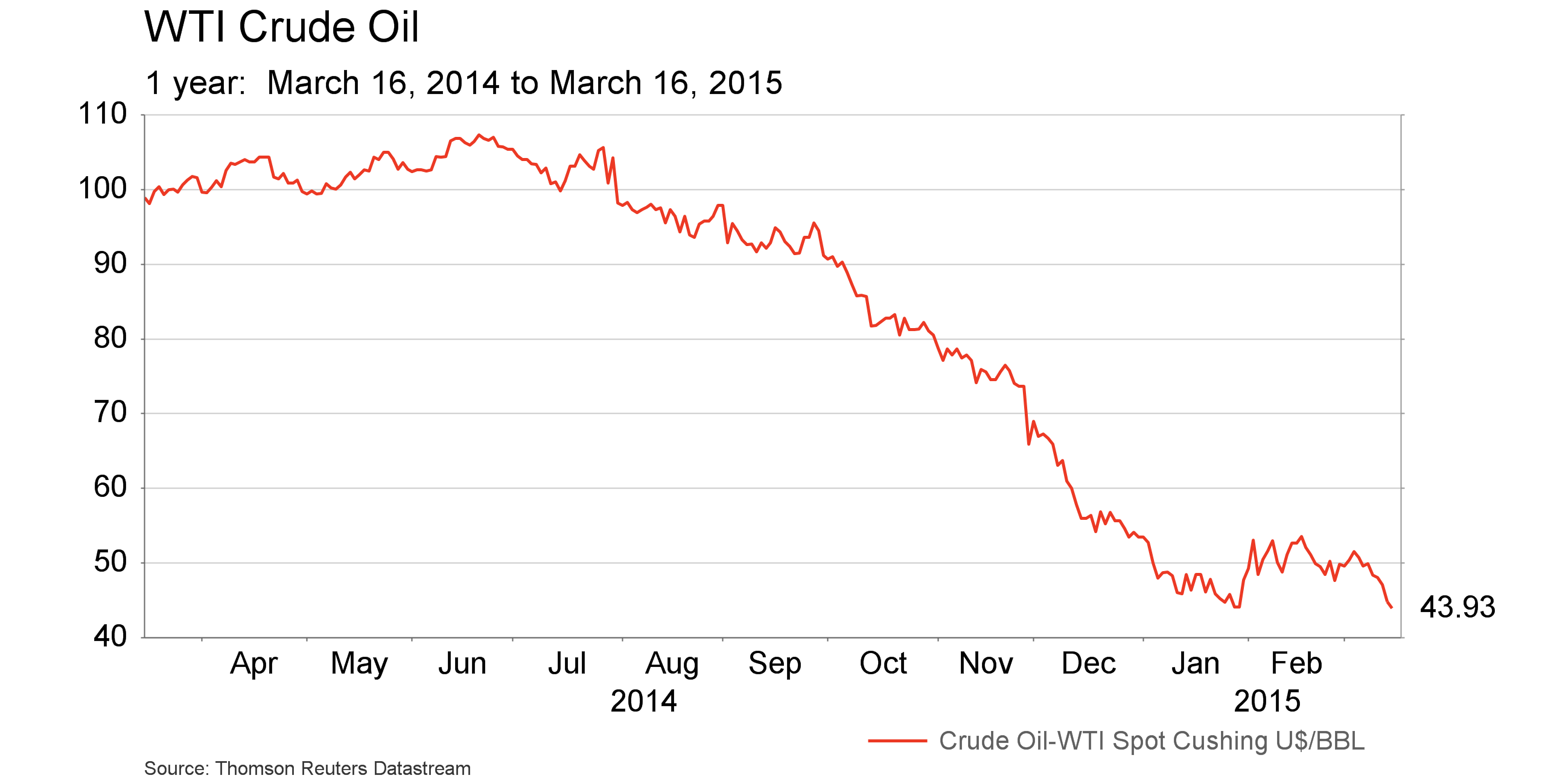 March 20 - WTI crude oil - 1 year