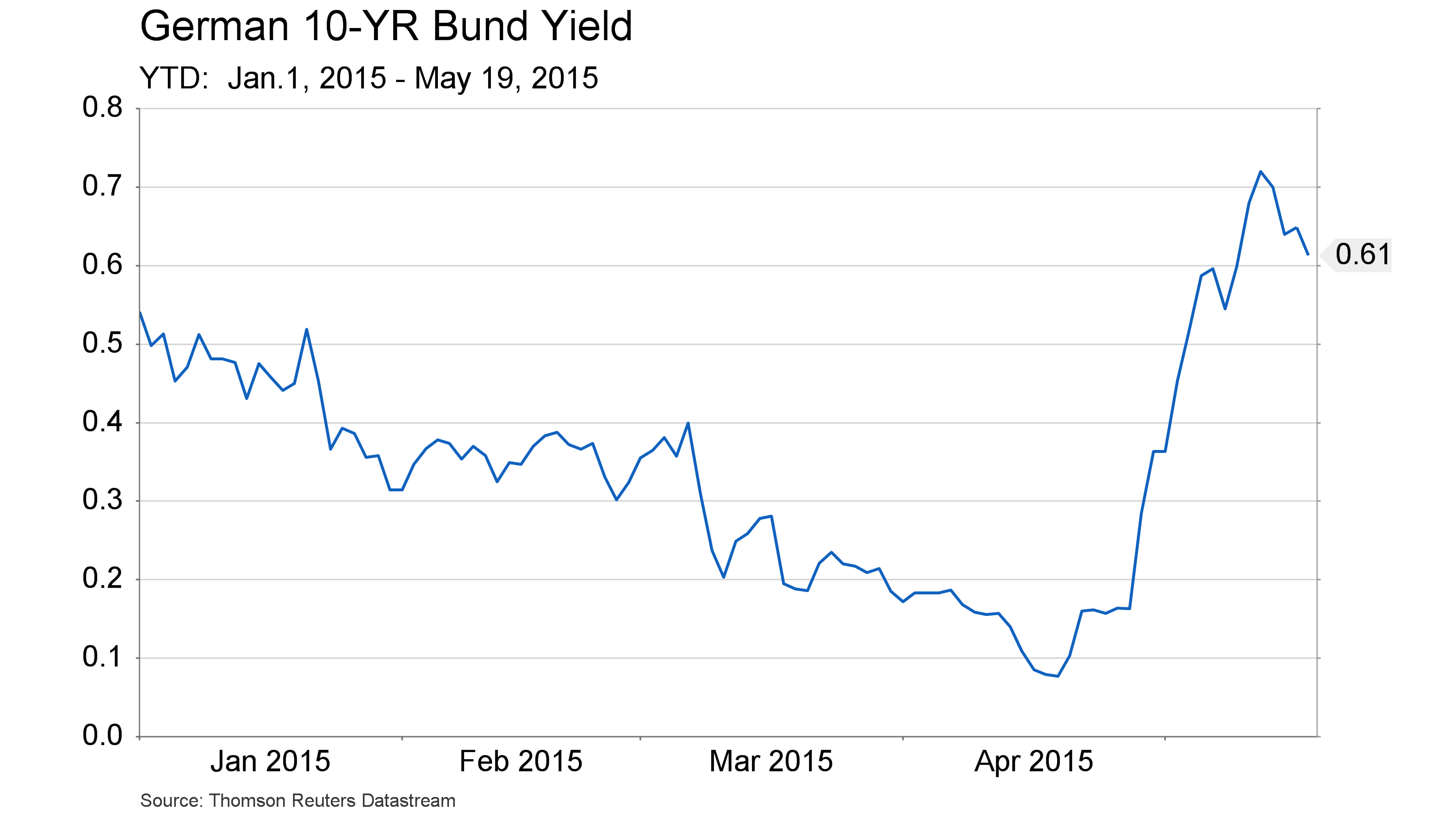 German 10 YR BOnd yield - YTD