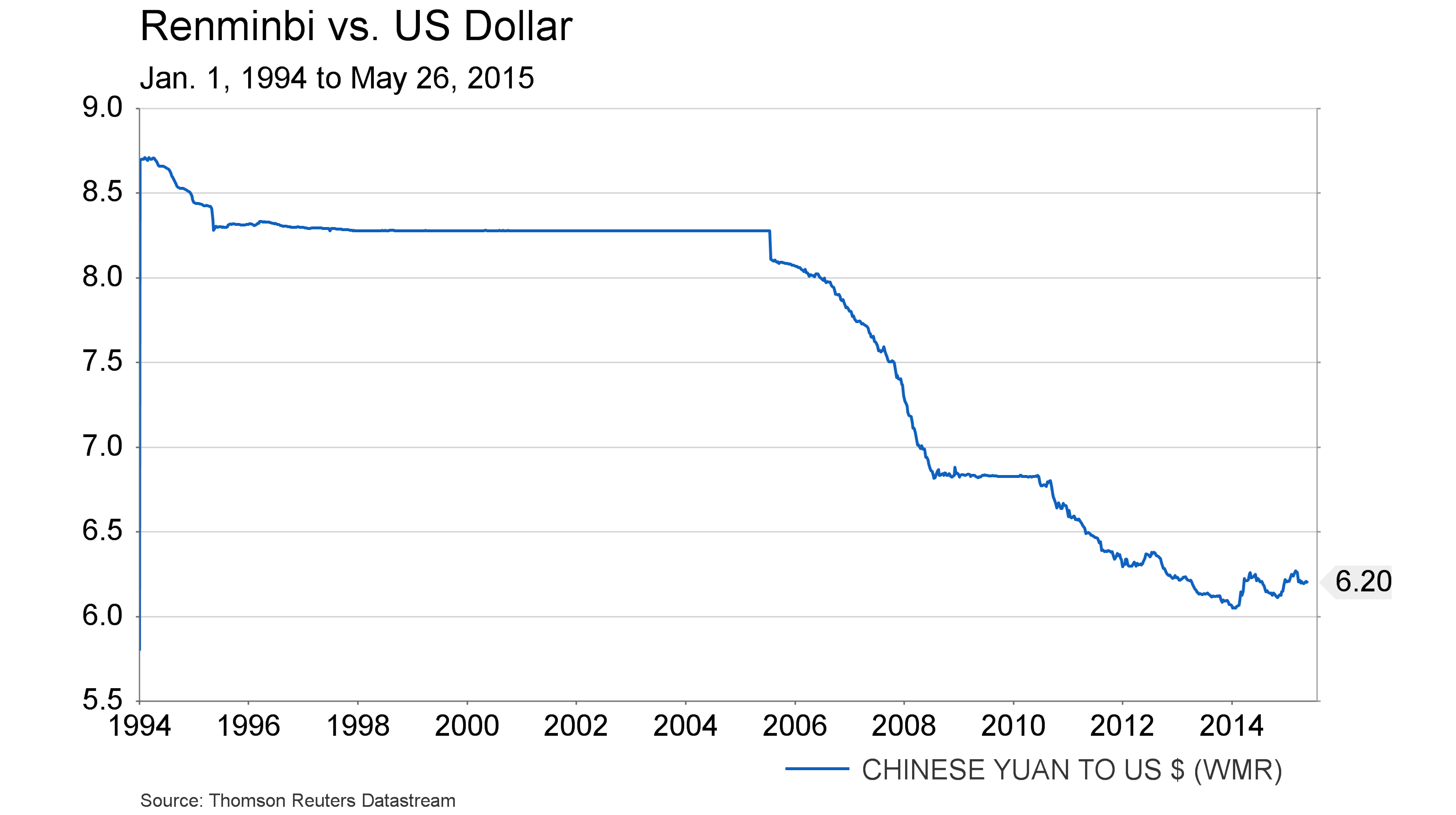 May 27 - RMB vs USD since 1994
