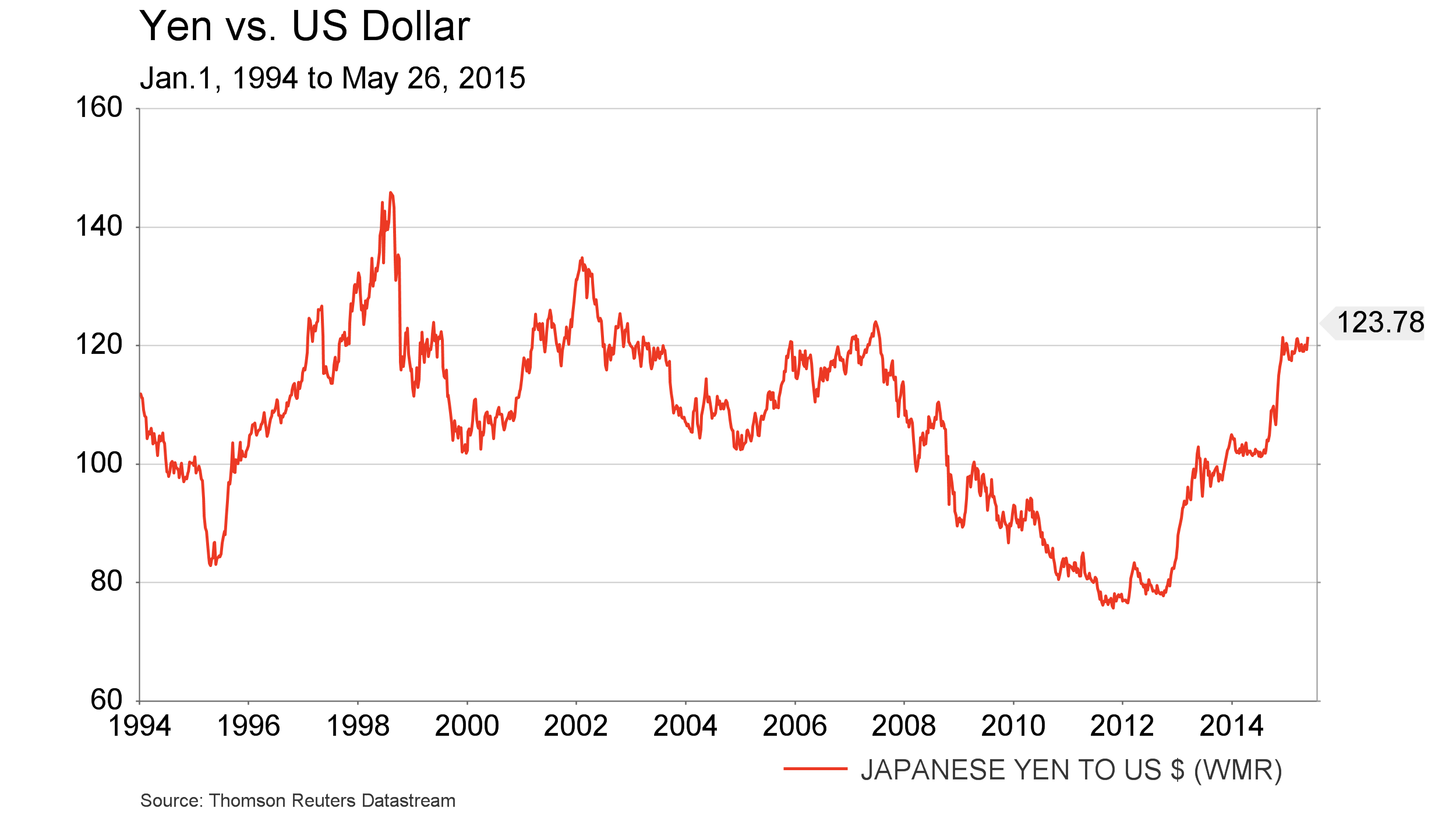 May 27 - Yen vs USD since 1994