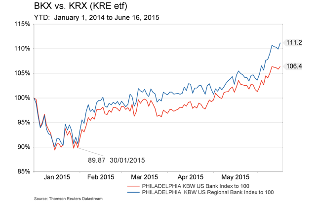 June 18 -  BKX vs KRX - YTD