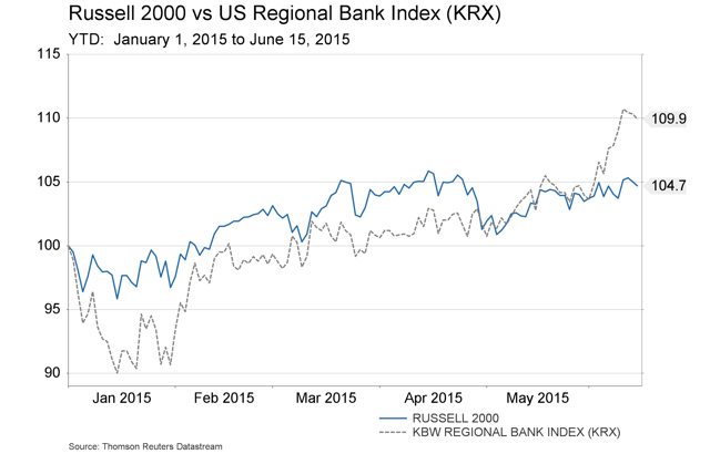 June 18 -  Russell vs KRX - YTD