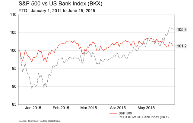 June 18 -  S&P 500 vs. BKX - YTD