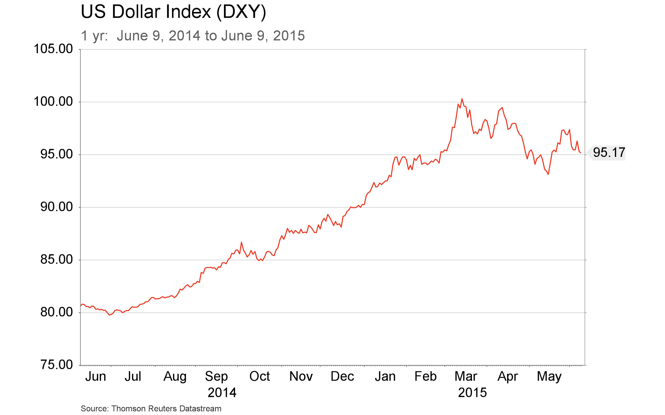 June 9 - DXY 1 yr