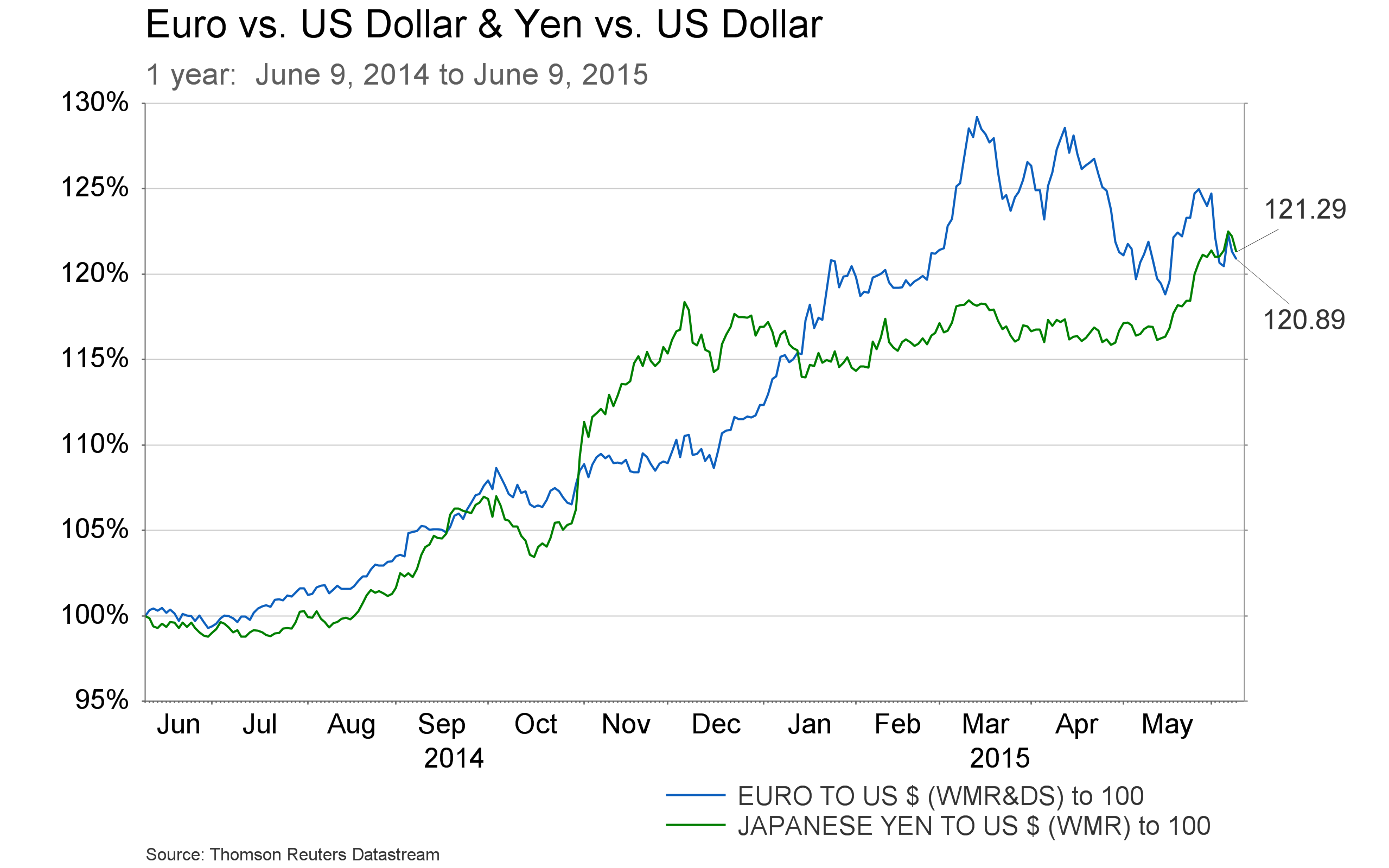 June 9 -  Euro and Yen 1 year