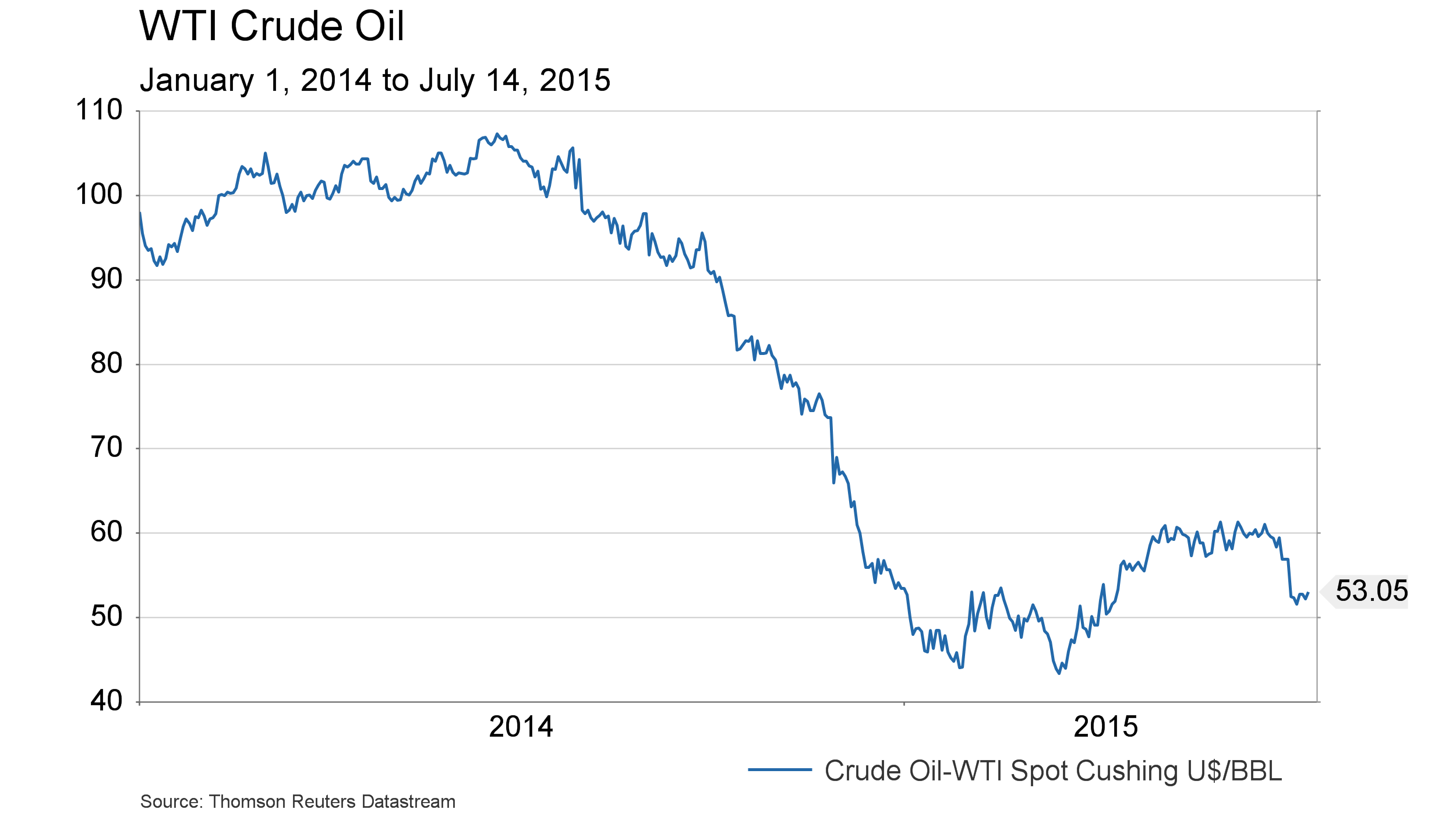 July 14, 2015 - WTI since Jan 1, 2014