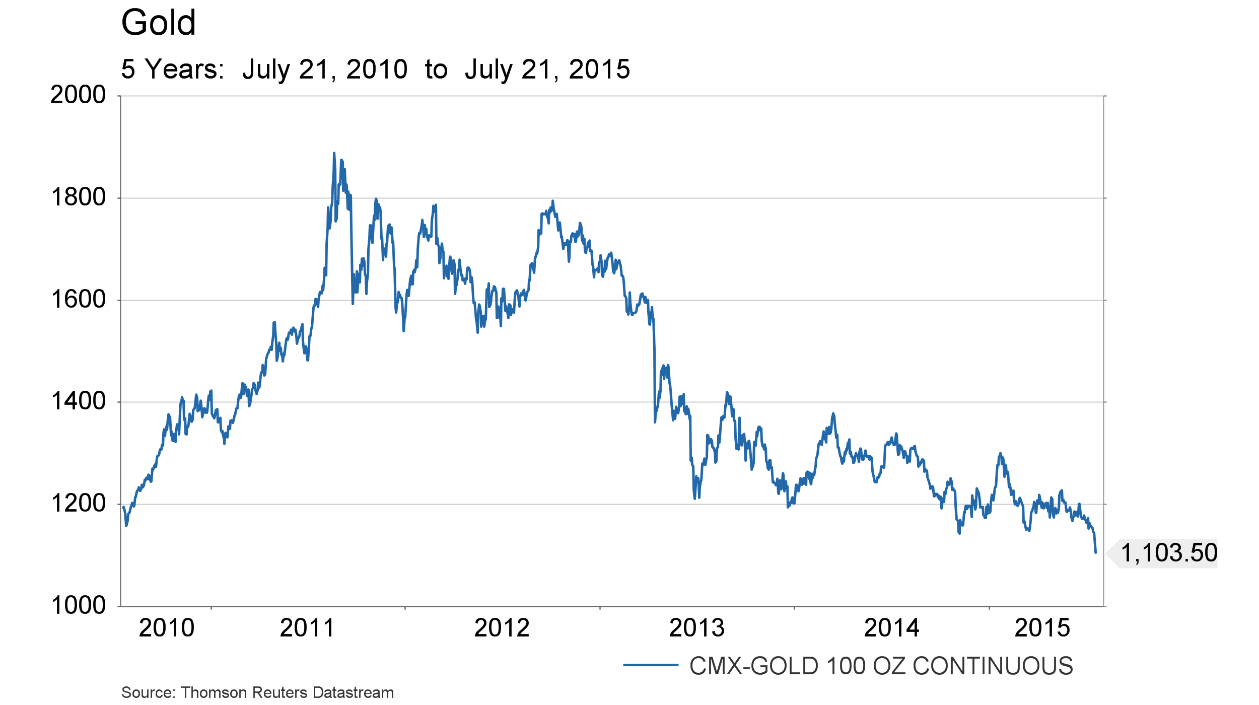 July 24 - Gold - 5 year