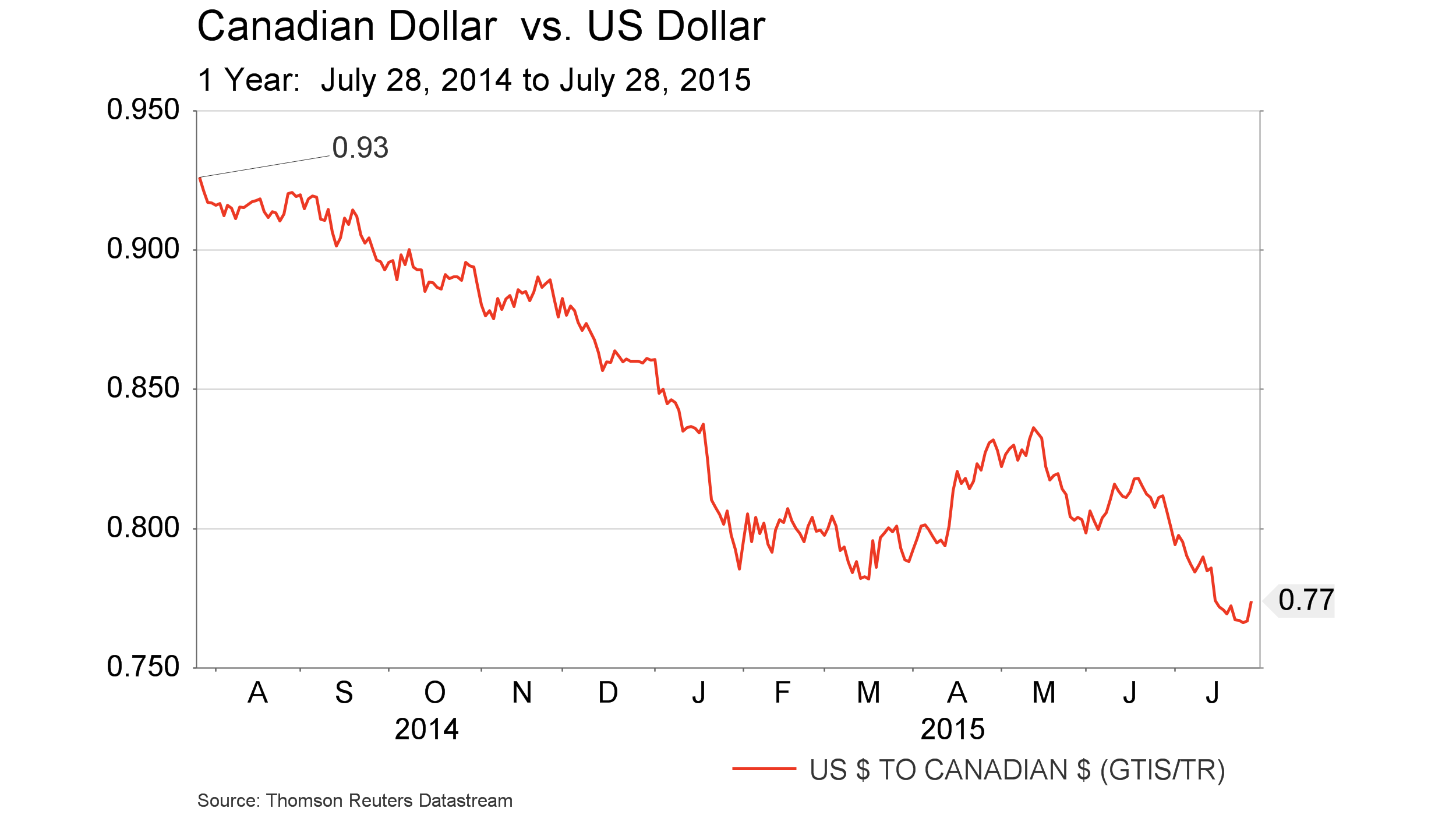 July 31 - Canadian Dollar vs. USD - 1 yr