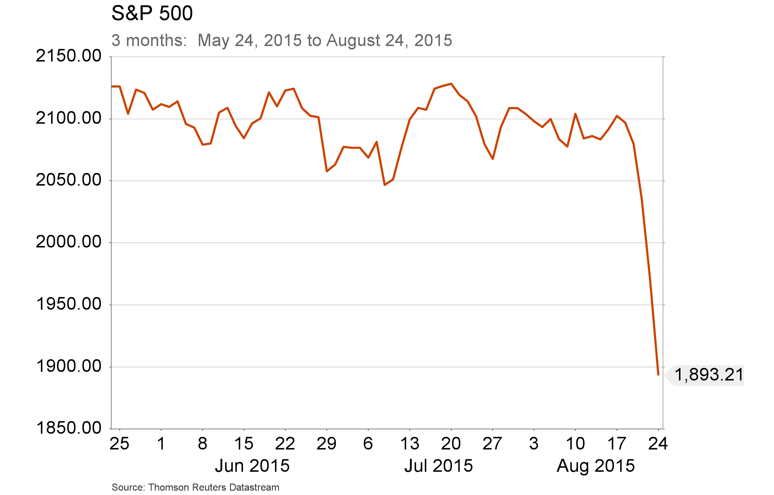 Aug. 26, 2015  -  S&P 500 - 3 month