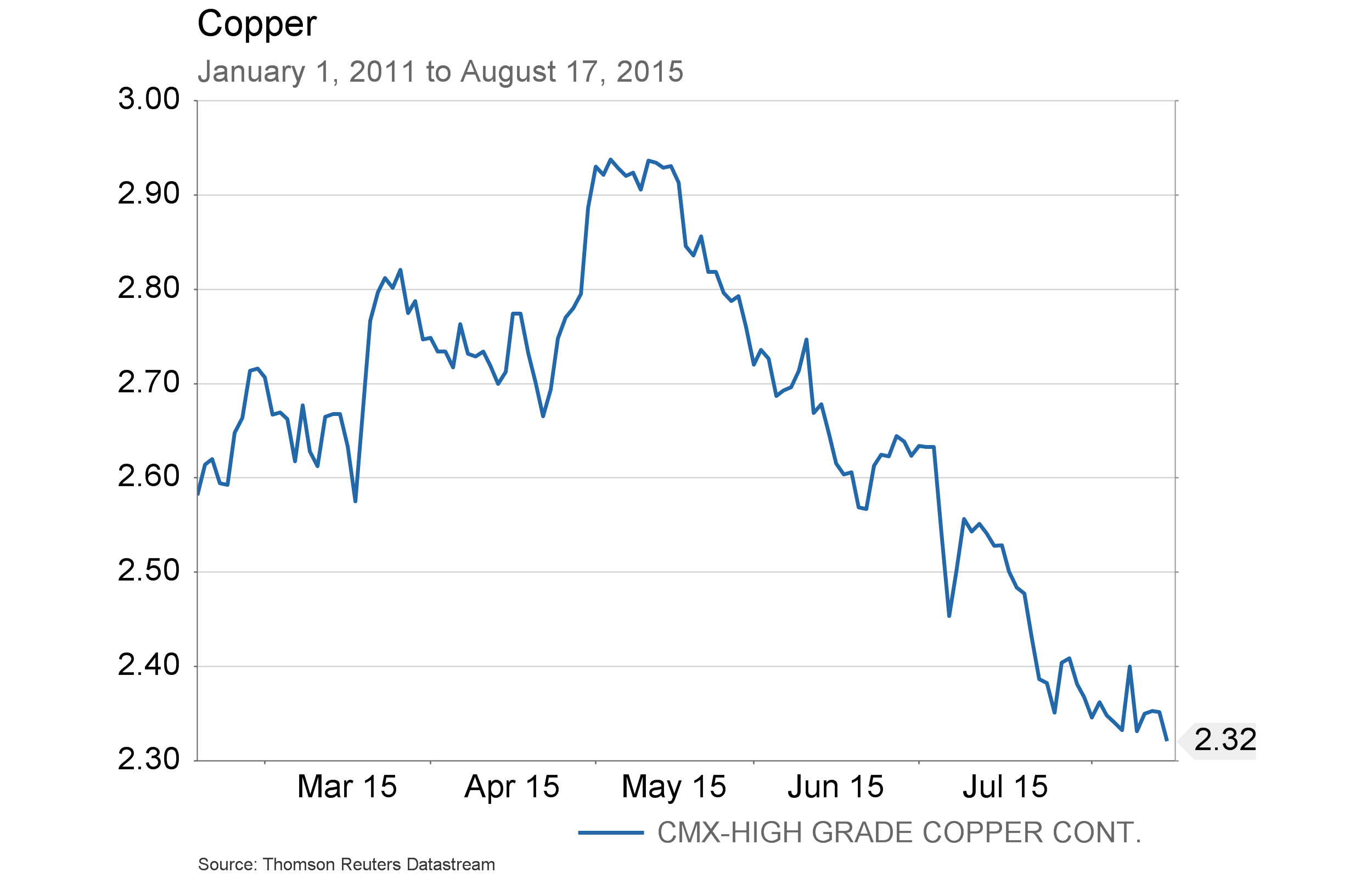 August 20, 2015 - Copper since 2011