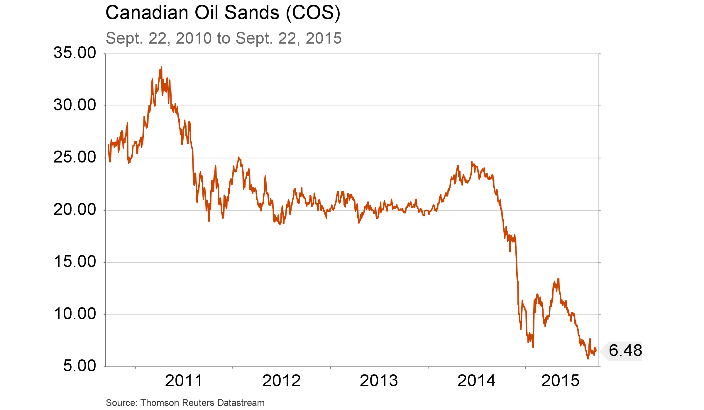 Sept. 25, 2015 - Oil sands - 5 yr