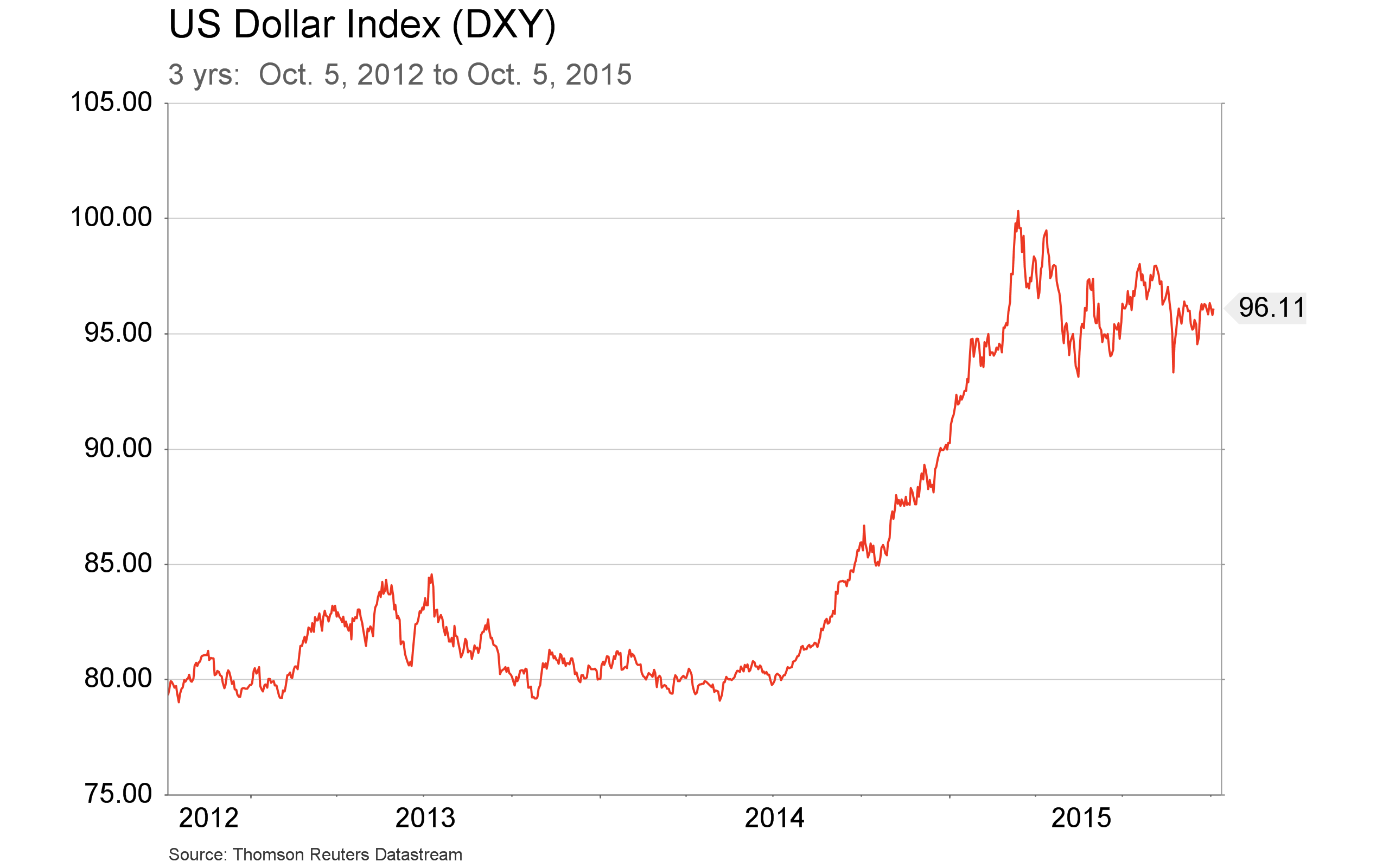 Oct. 8, 2015 - DXY  - 3 yr