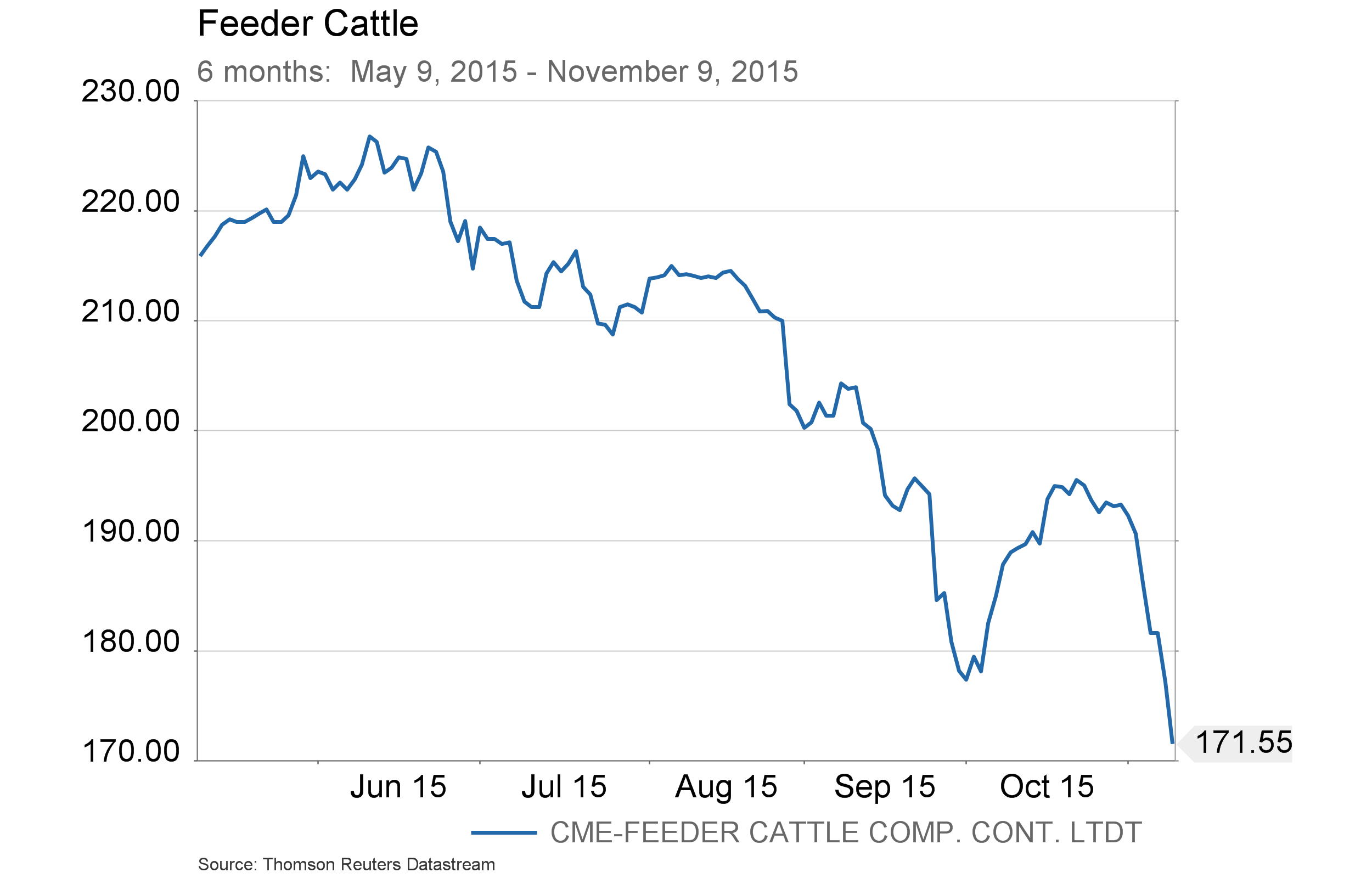 Conference Call charts - Feeder Cattle - 2 - 6 months