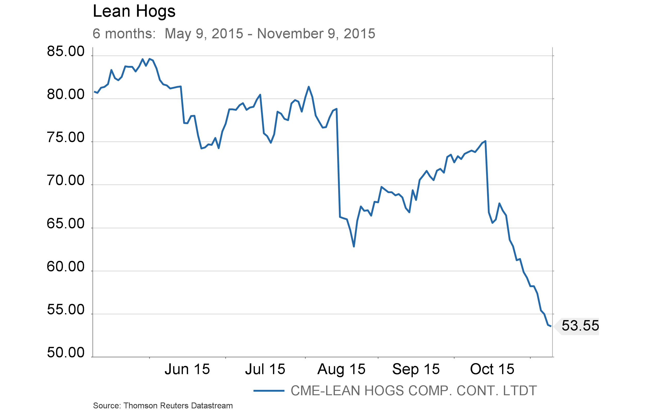 Conference Call charts - Lean Hogs - 6 months 2 - 6 months