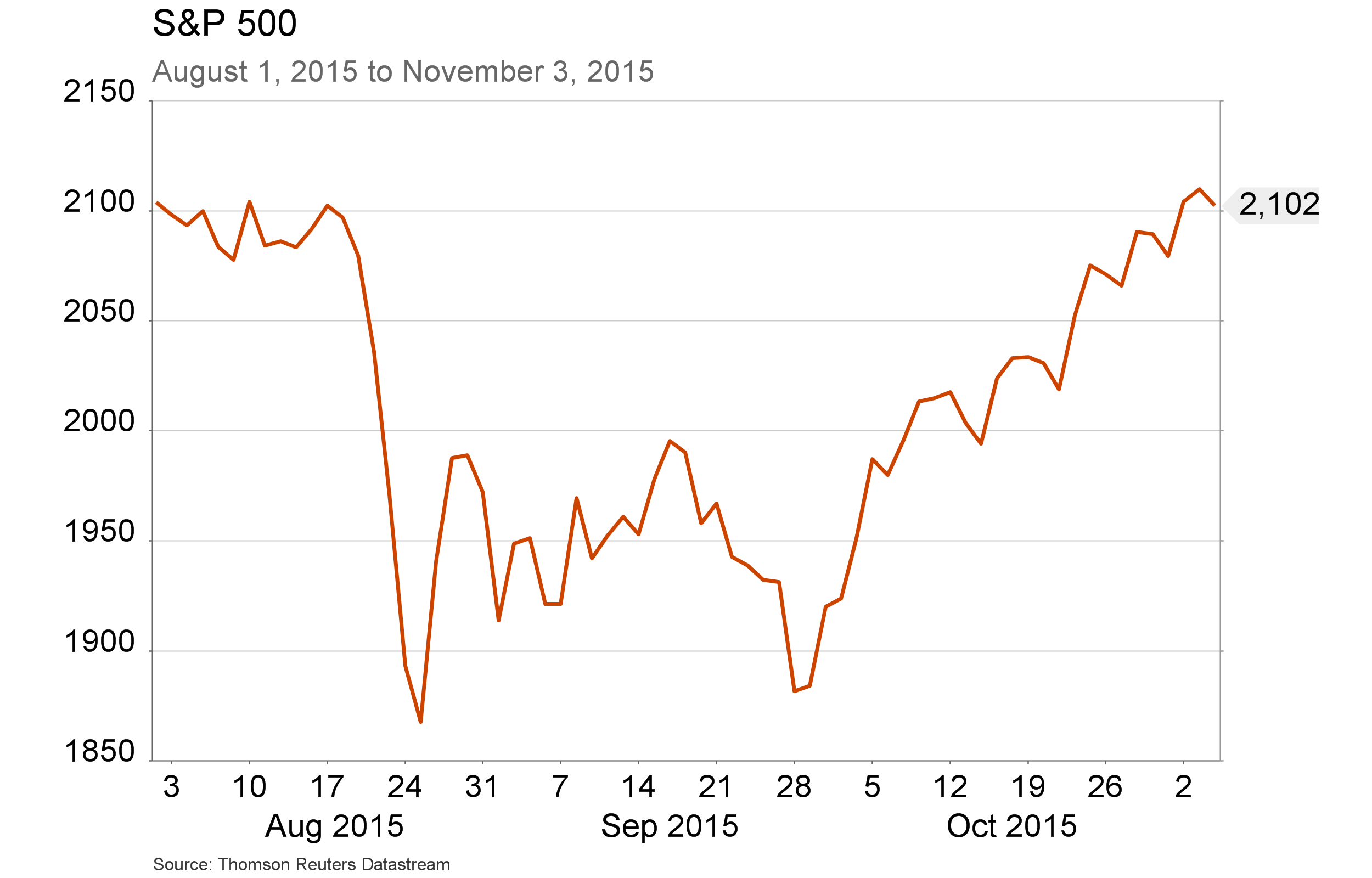 Conference Call charts - S&P 500 Nov 5 since August 1(1)