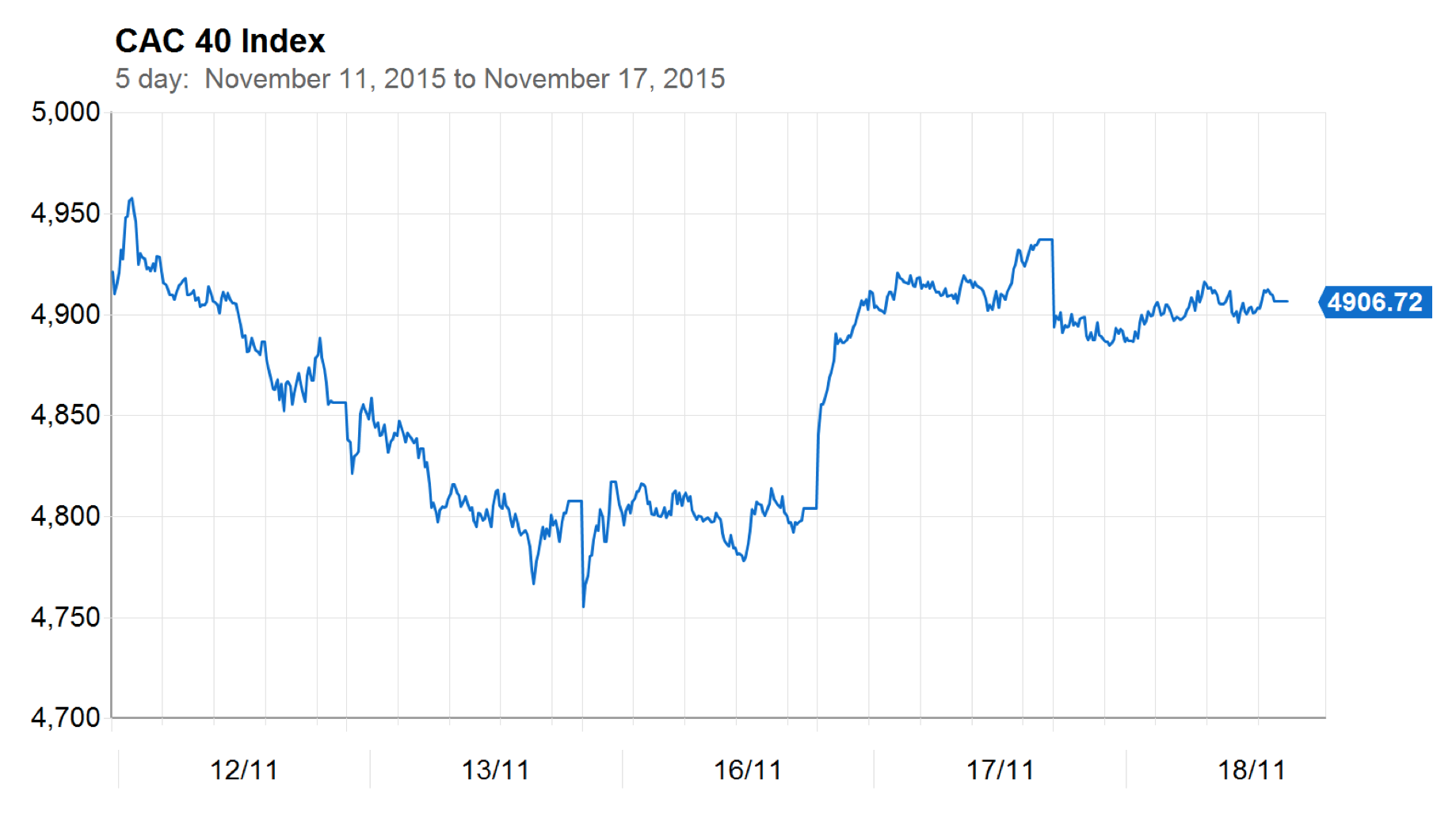Nov. 18, 2015 - CAC 40 - 5 days