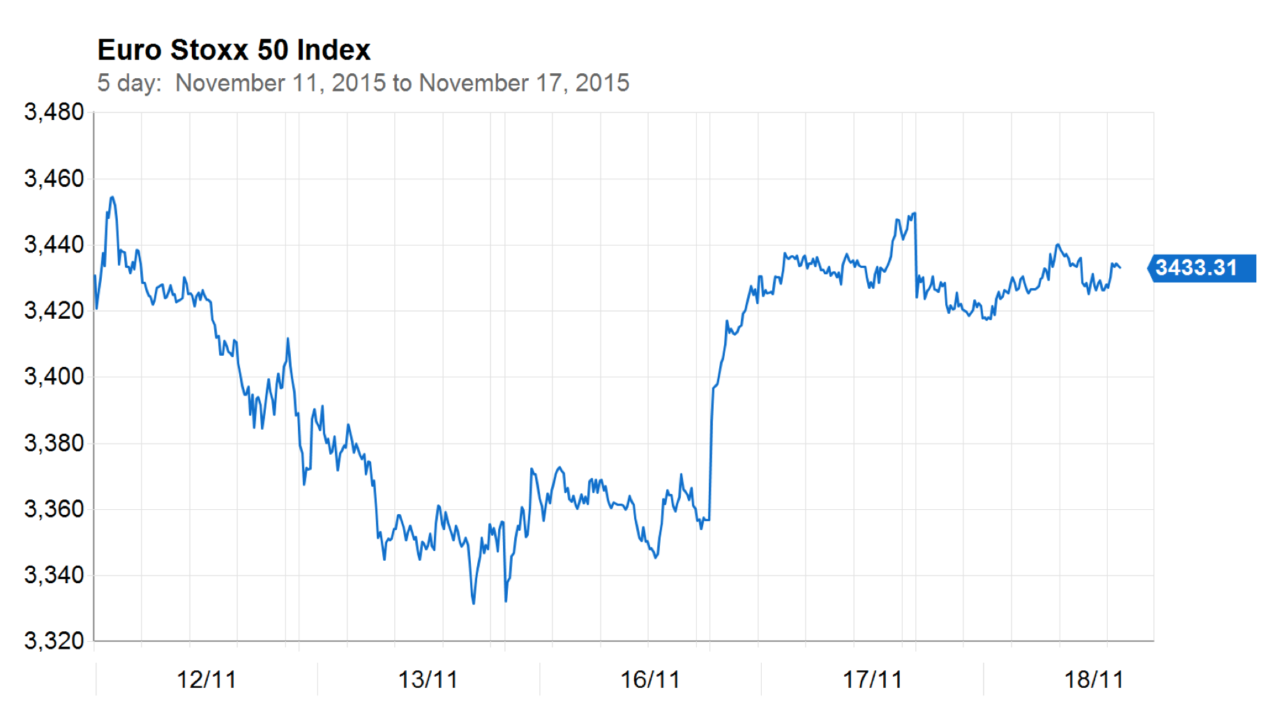 Nov. 18, 2015 - Euro Stoxx 50 - 5 days