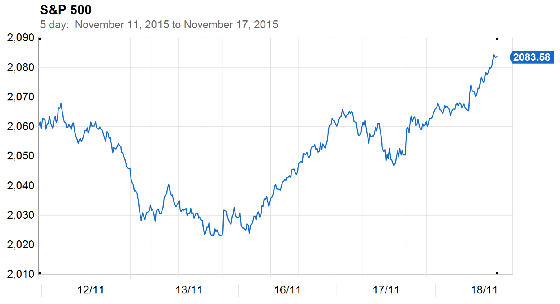 Nov. 18, 2015 -  S&P 500 - 5 day