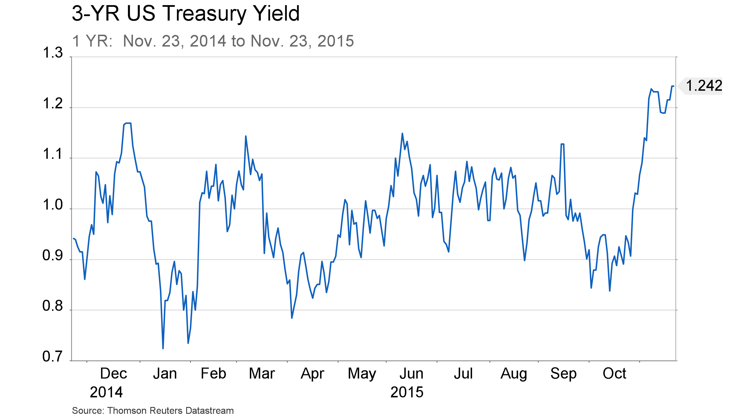 Oct. 25, 2015 - 3 YR US Treasury Yield - 1 YR