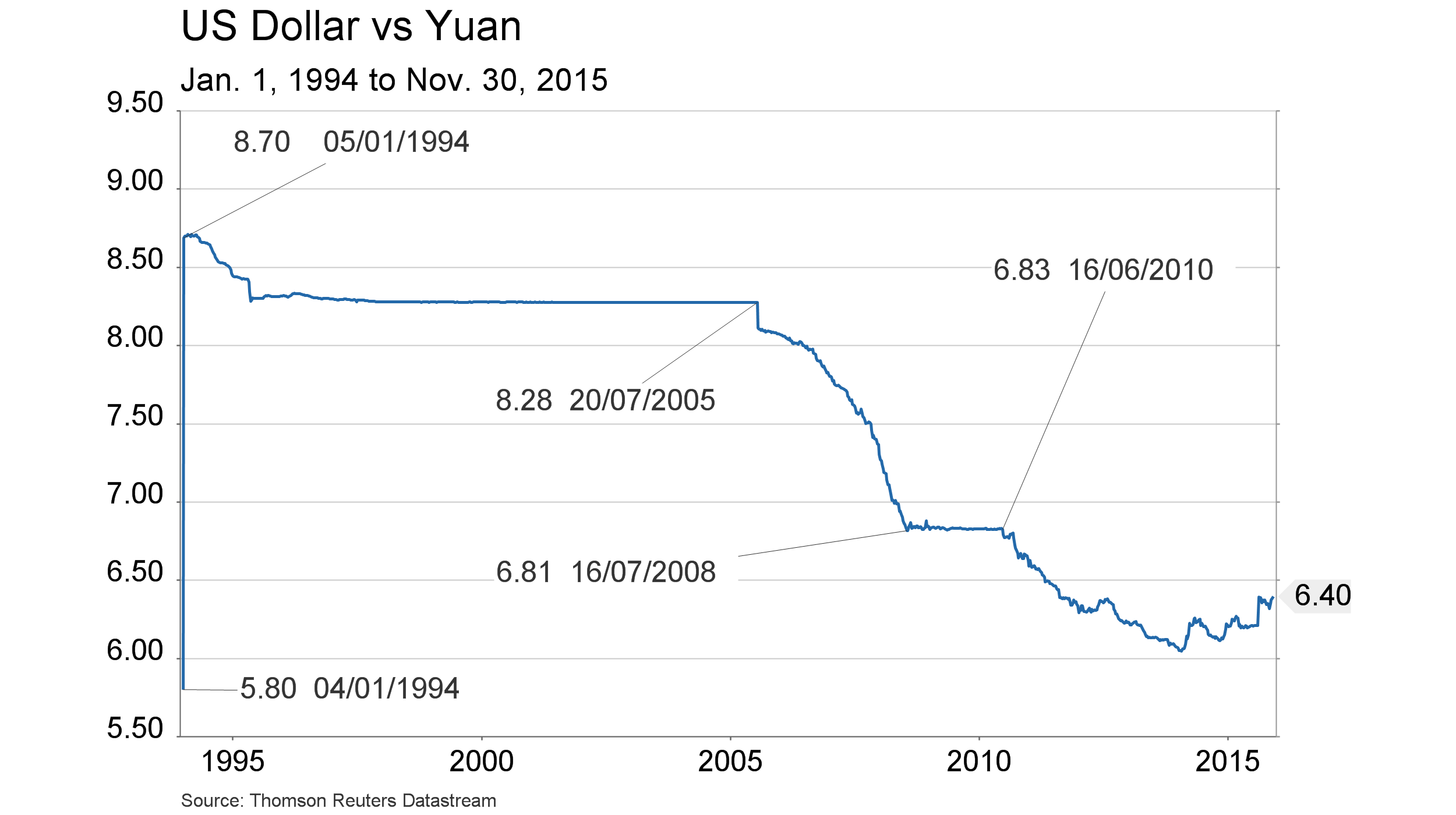 Dec. 3, 2015 - Yuan  20 yr w_labels