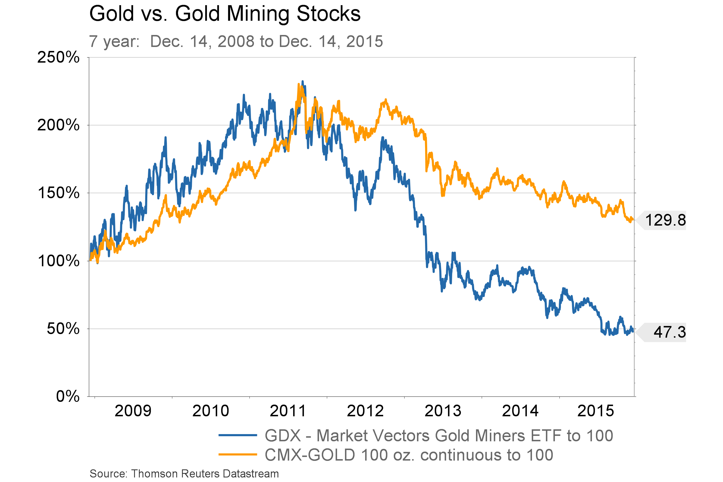Dec. 7, 2015  - Gold and GDX