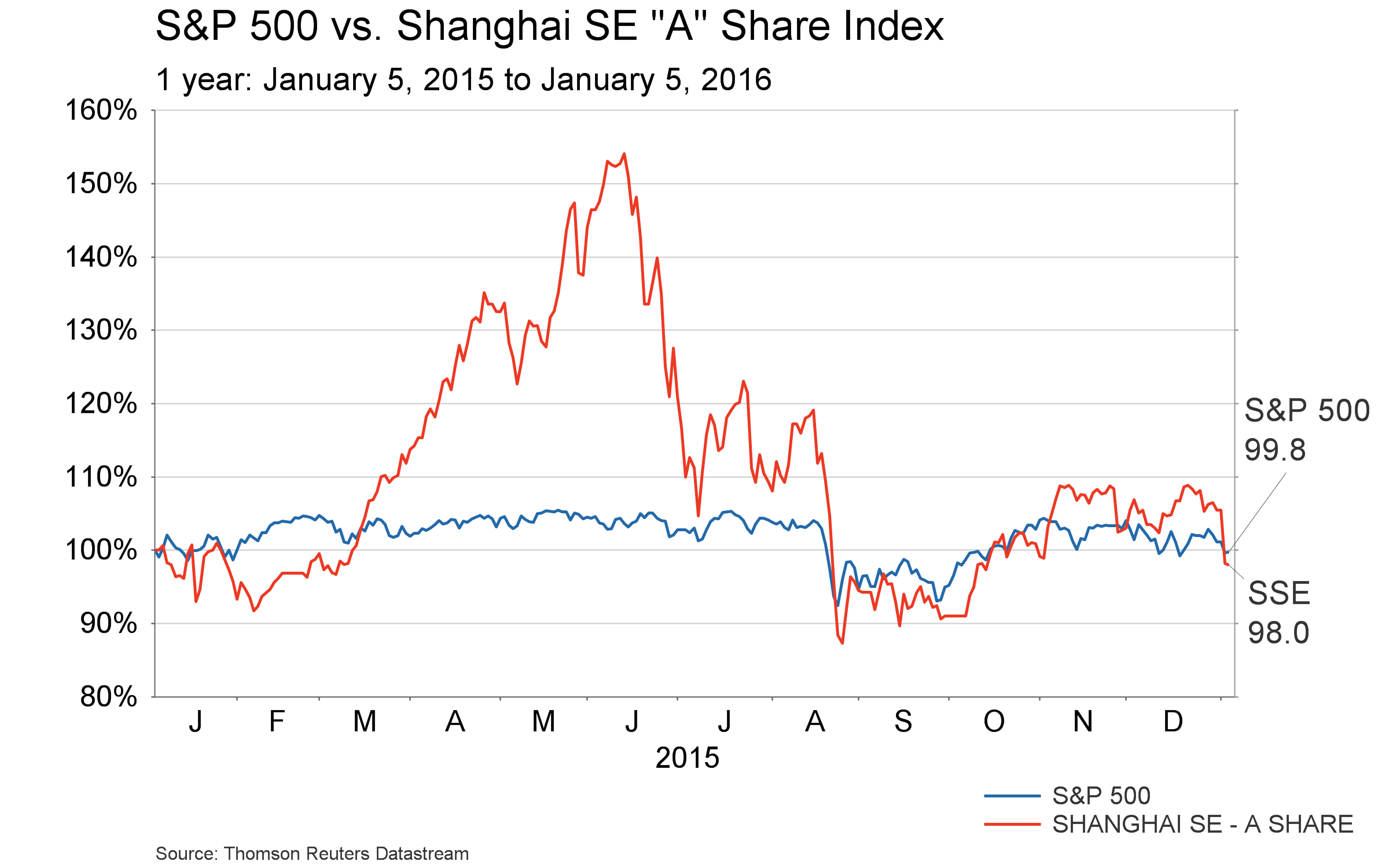 Conference Call charts - S&P 500 vs Shanghai - 1 year final