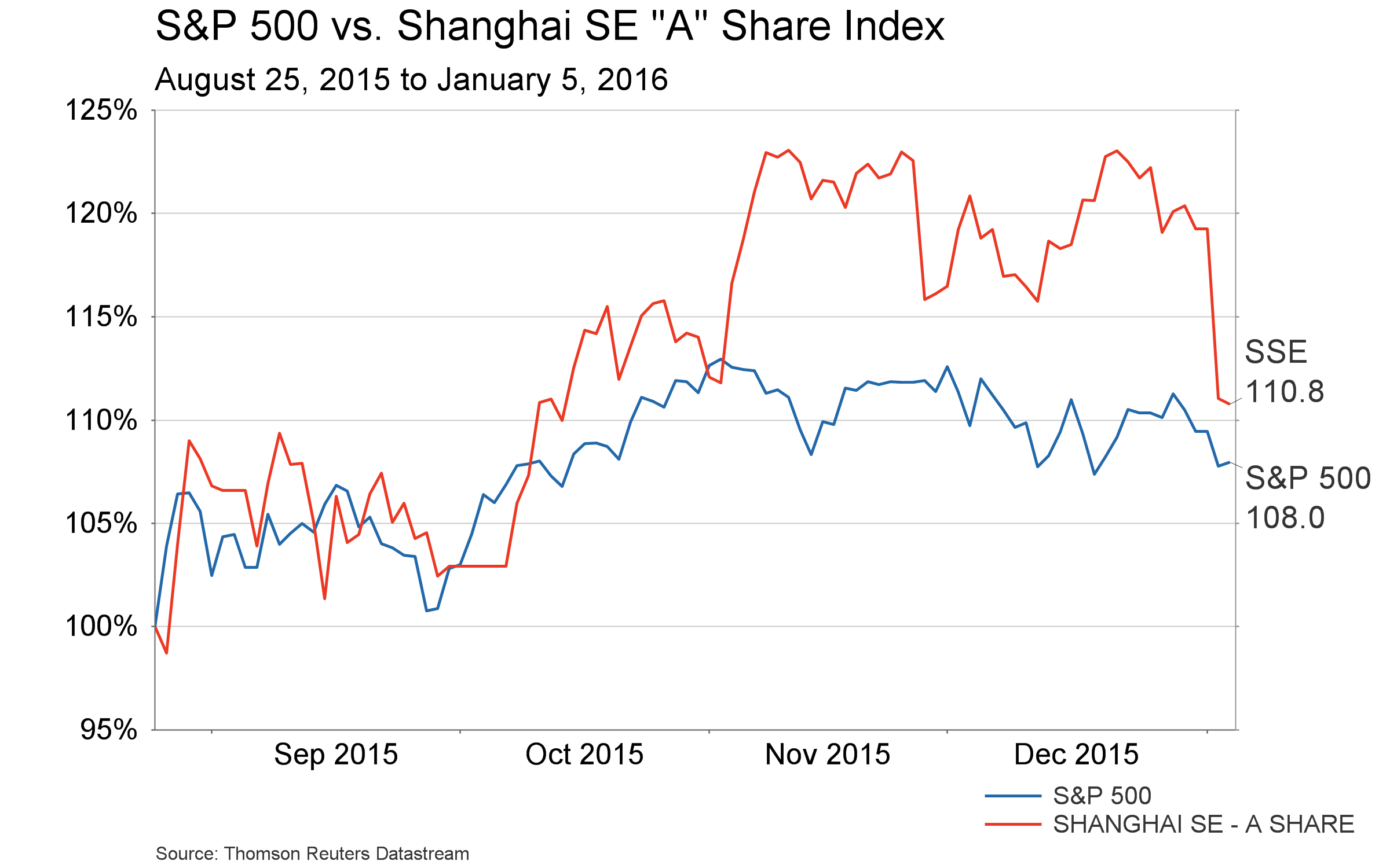 Conference Call charts - S&P 500 vs Shanghai - since August crash S
