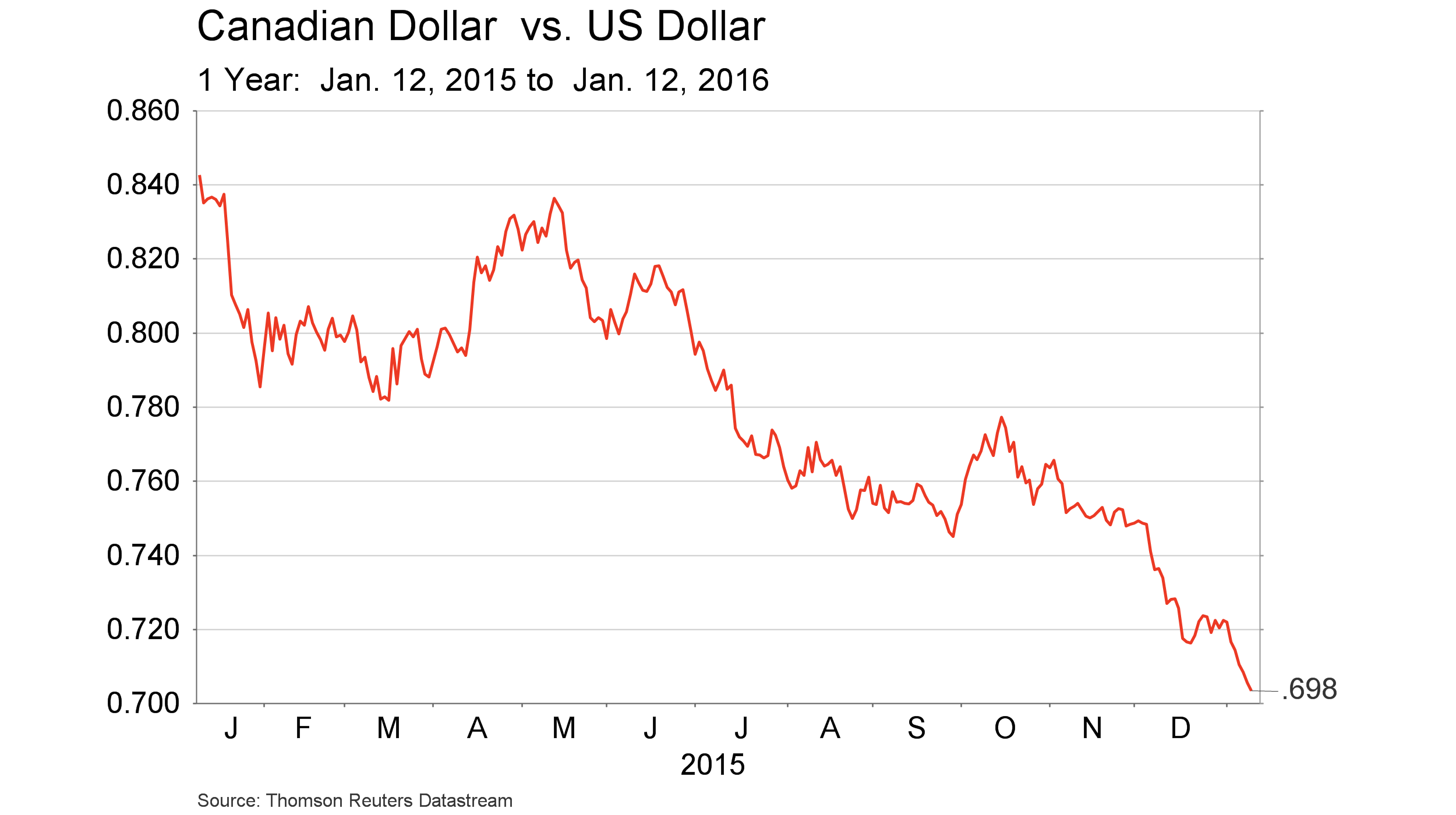 Jan. 14, 2016 - Canadian Dollar vs. USD - 1 yr