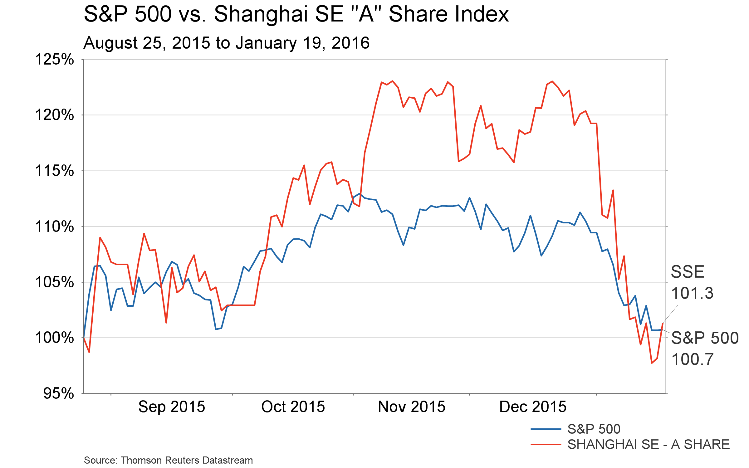Jan. 21, 2016 - S&P 500 vs Shanghai - since August crash