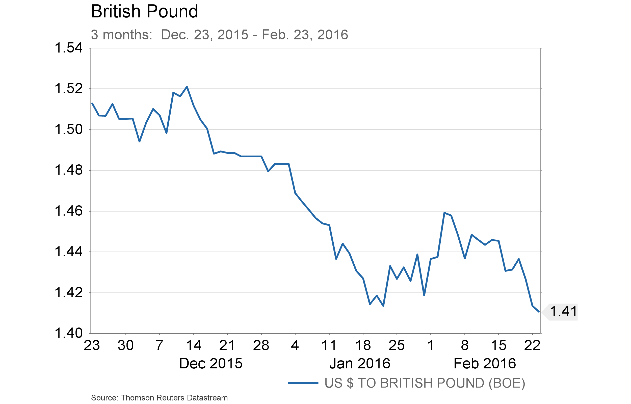 Conference Call charts - British Pound vs. US dollar - 3 months