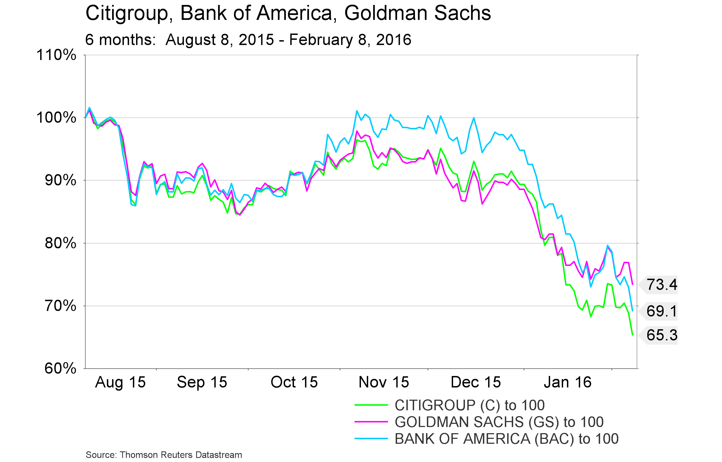 Feb. 11, 2016 - 3 US banks - 6 months