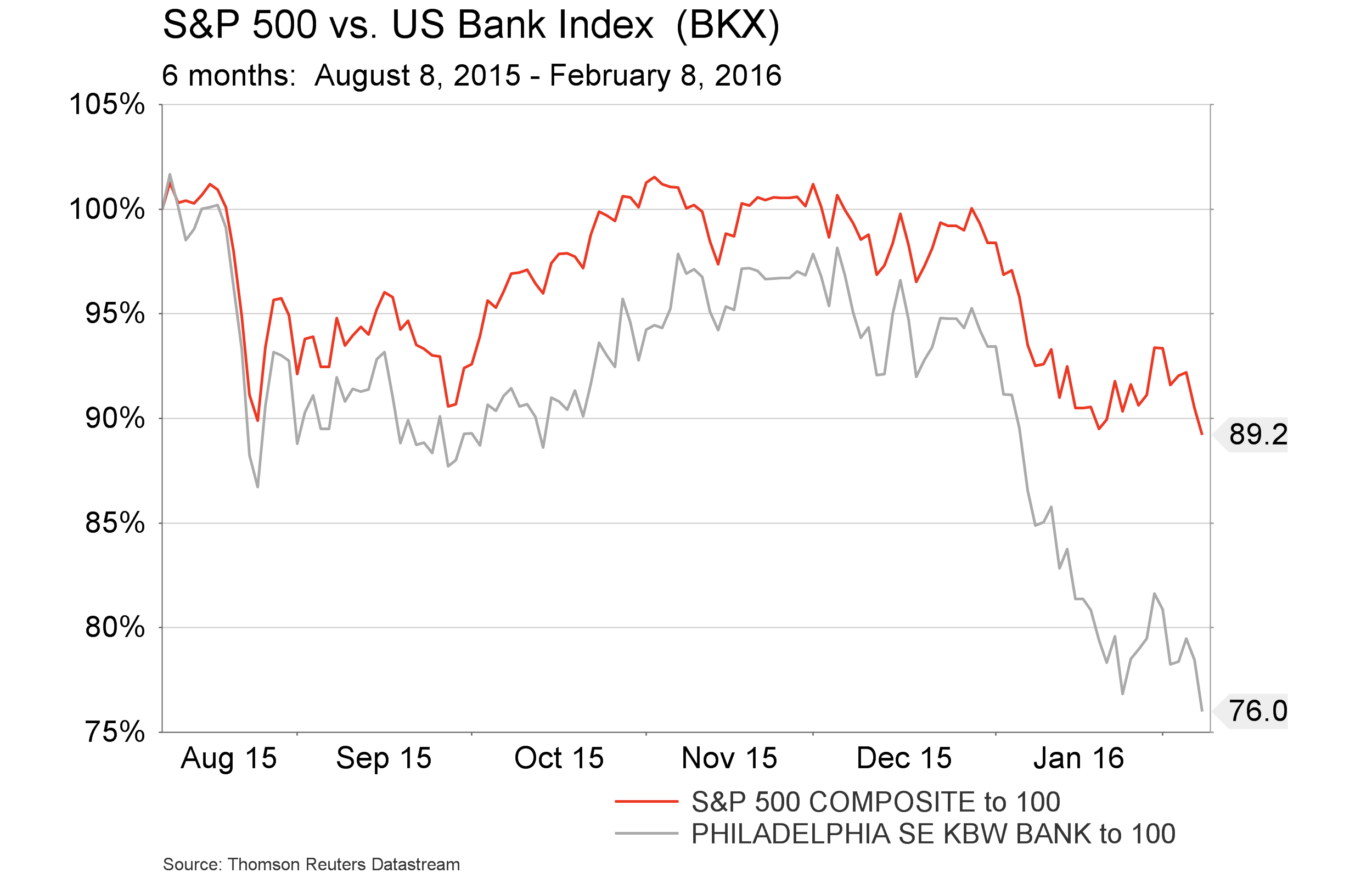 Feb. 11, 2016 - S&P vs. BKX - 6 months