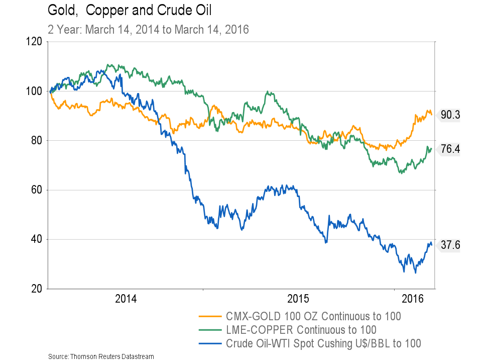 March 17, 2016 - Gold Copper Oil - 2 year