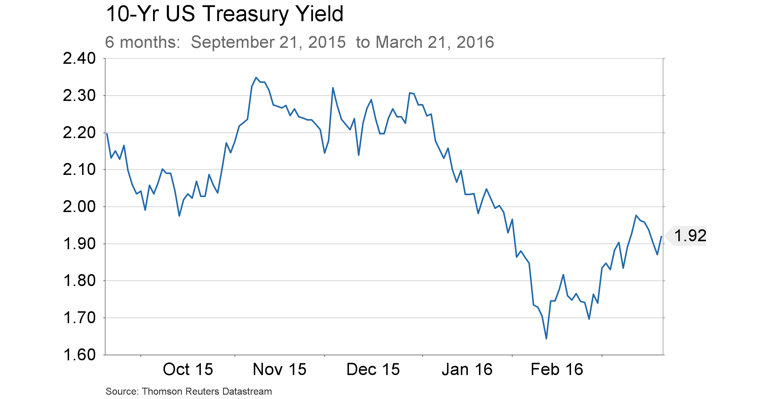 March 24, 2016 - 10-YR US Benchmark yield  -  6 months