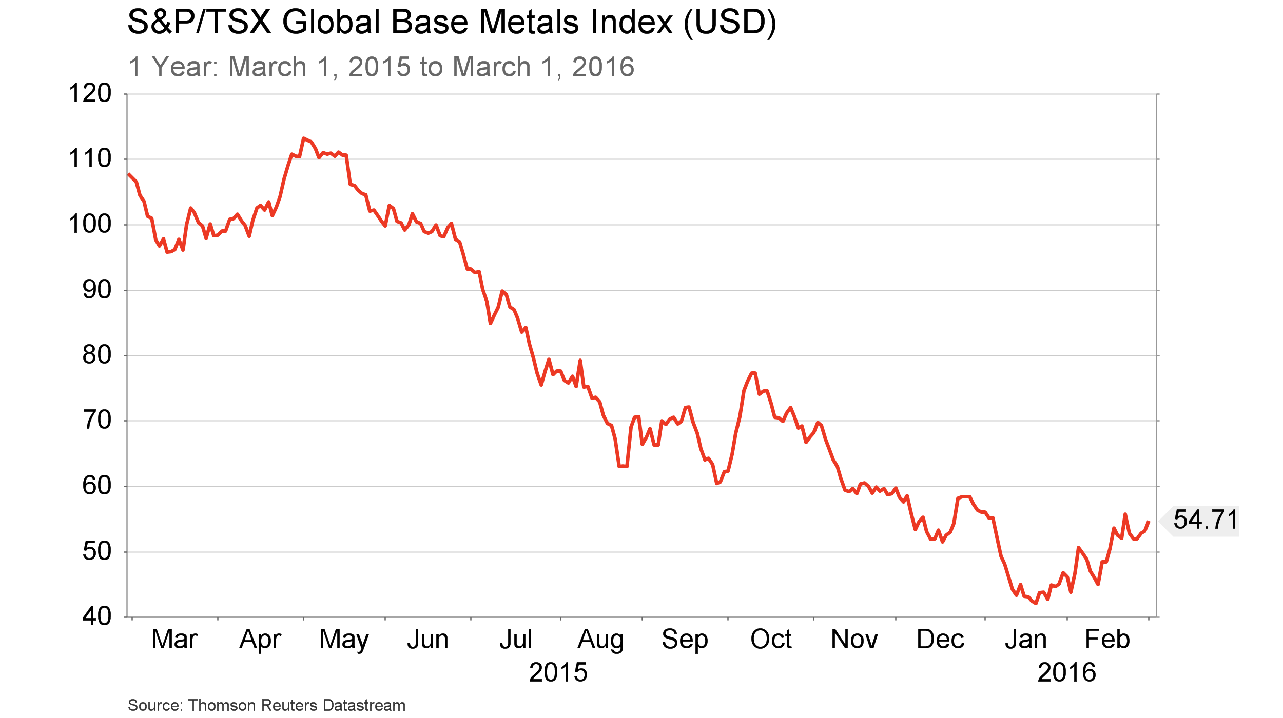 TSX Base Metals Index - 1 year